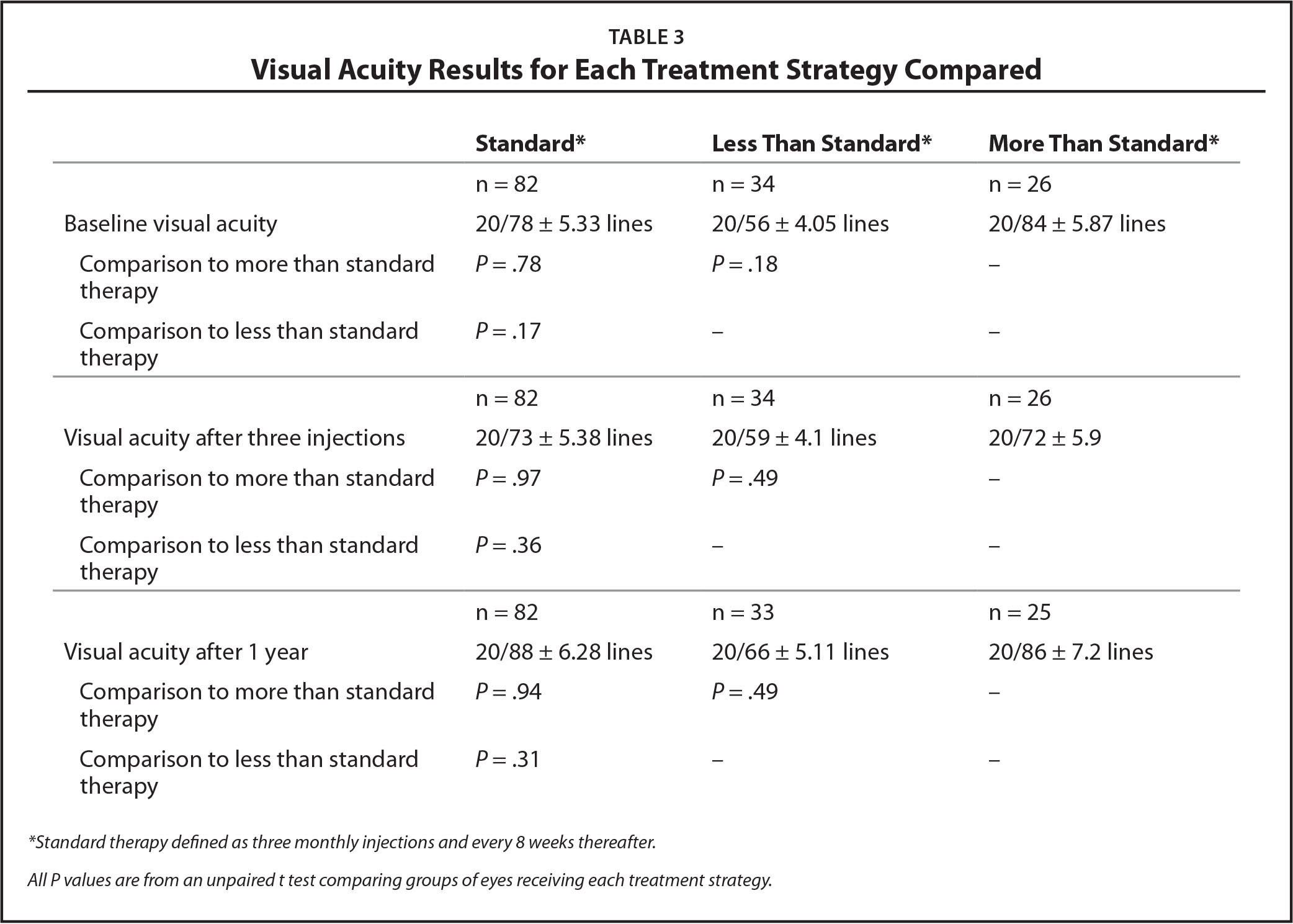 Visual Acuity Results for Each Treatment Strategy Compared