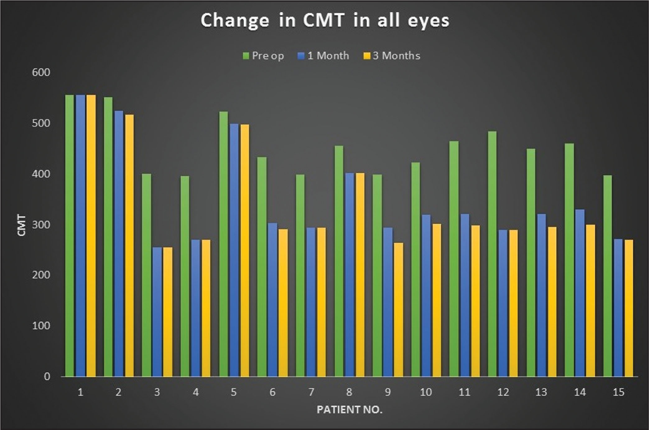 Change in central macular thickness from baseline to 1 month and 3 months in all 15 eyes.