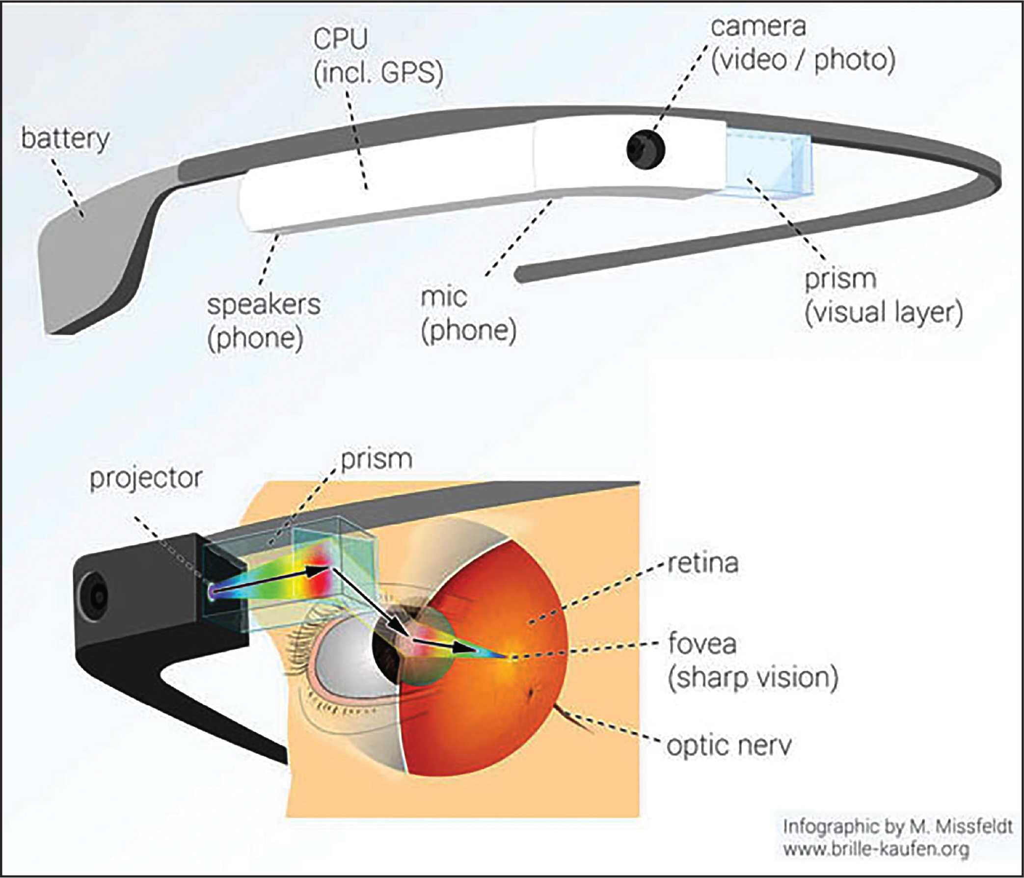 Expansion of severely constricted visual field using google glass schematic of google glass adapted and modified from missfeldt m martin missfeldt graphic on ccuart Choice Image