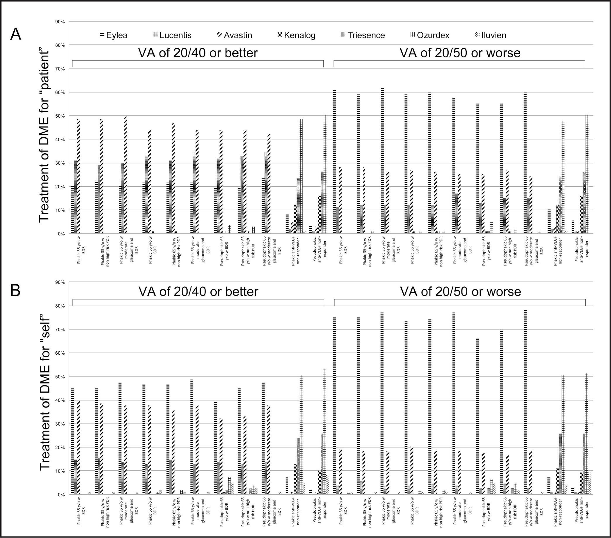 Treatment recommendations for diabetic macular edema by retina specialists differ for patients with visual acuity (VA) of 20/40 or better versus those with VA of 20/50 or worse. Of the 2,669 retina specialists surveyed, 216 responded as to treatment recommendations for 11 different patient descriptions (X-axis) with VA of 20/40 or better and VA of 20/50 or worse. The percentage of respondents selecting each therapy are shown (Y-axis). Results are shown for respondents asked to select therapy for a hypothetical patient (A) and for themselves (B). DME = diabetic macular edema; y/o = years old; BDR = background diabetic retinopathy; PDR = proliferative diabetic retinopathy; VEGF = vascular endothelial grownth factor