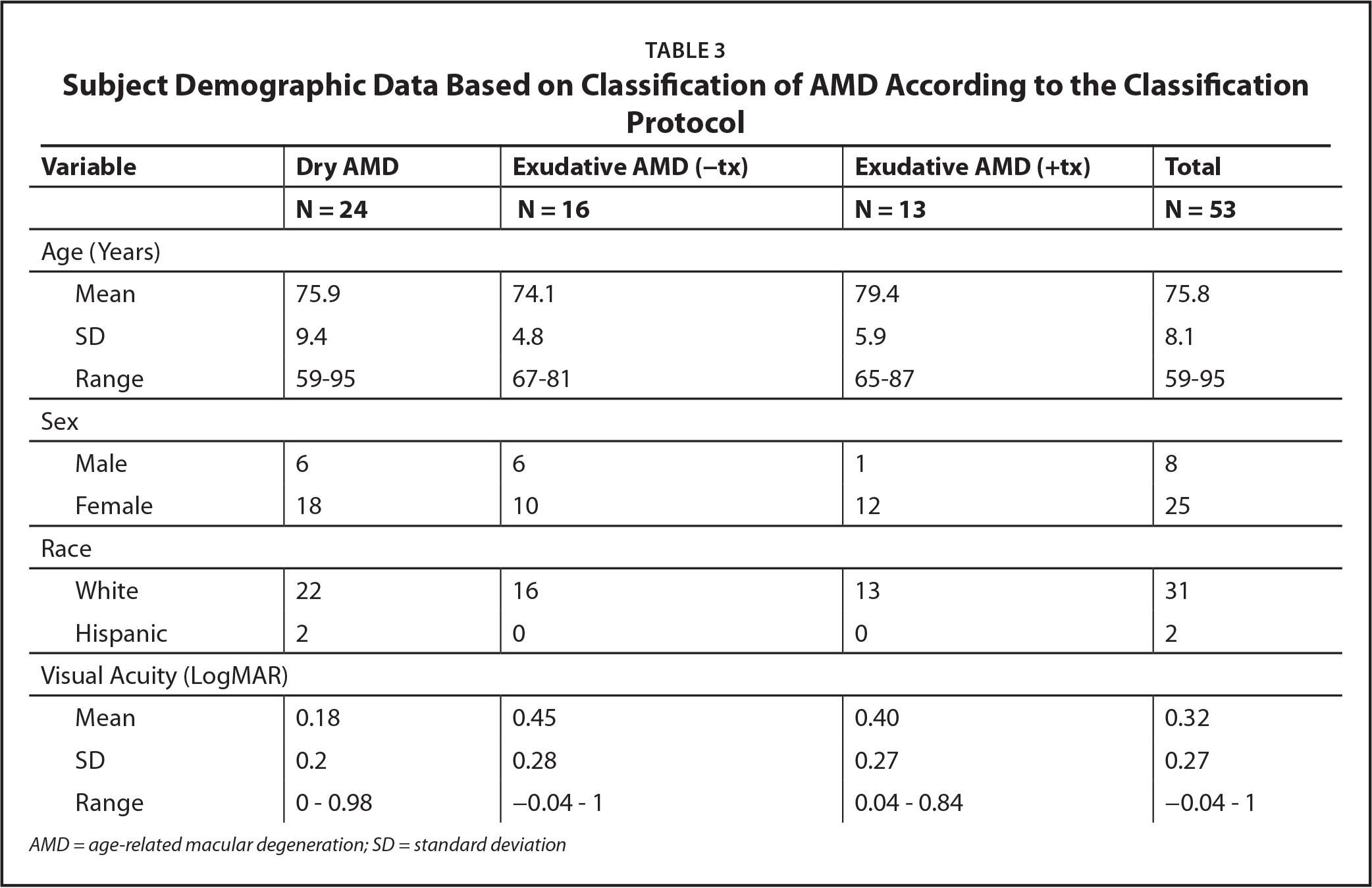 Subject Demographic Data Based on Classification of AMD According to the Classification Protocol