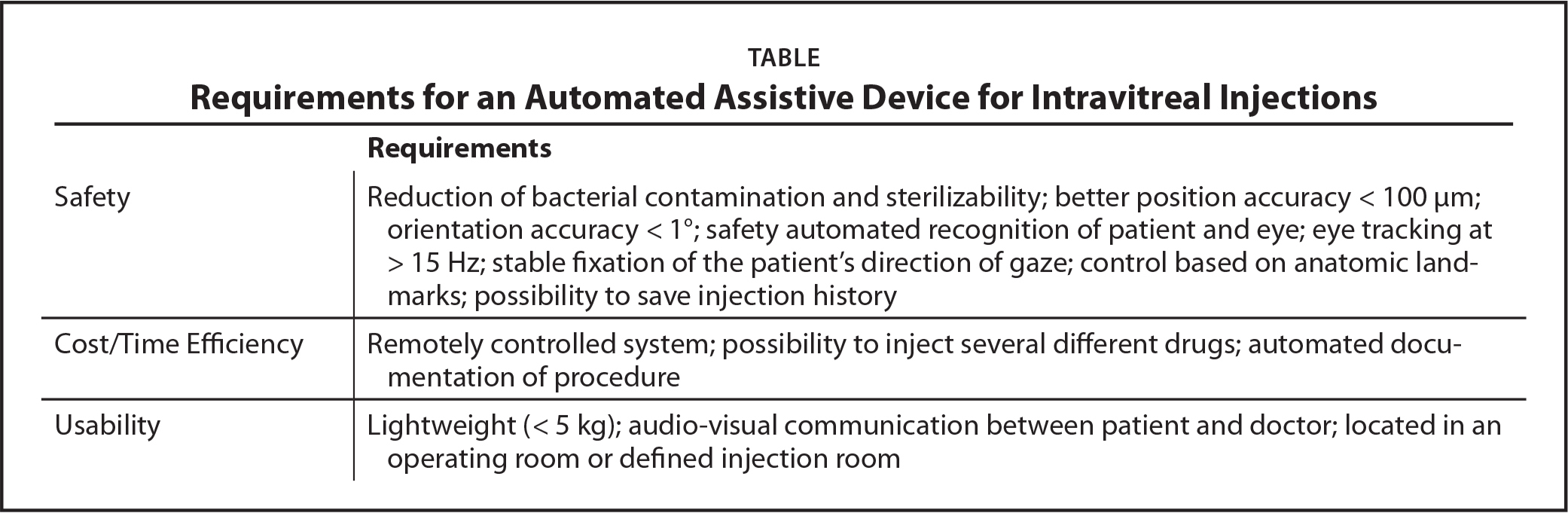 Requirements for an Automated Assistive Device for Intravitreal Injections