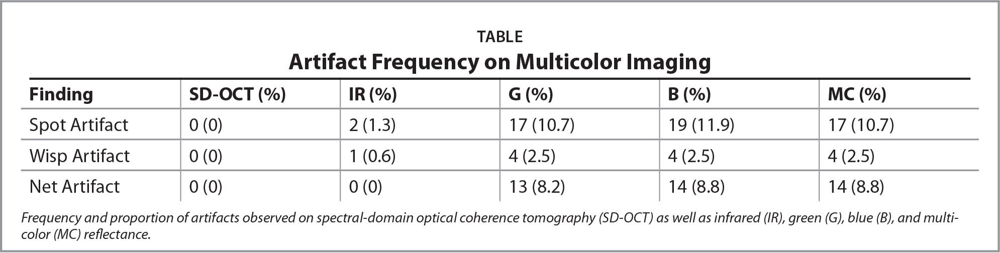 Artifact Frequency on Multicolor Imaging