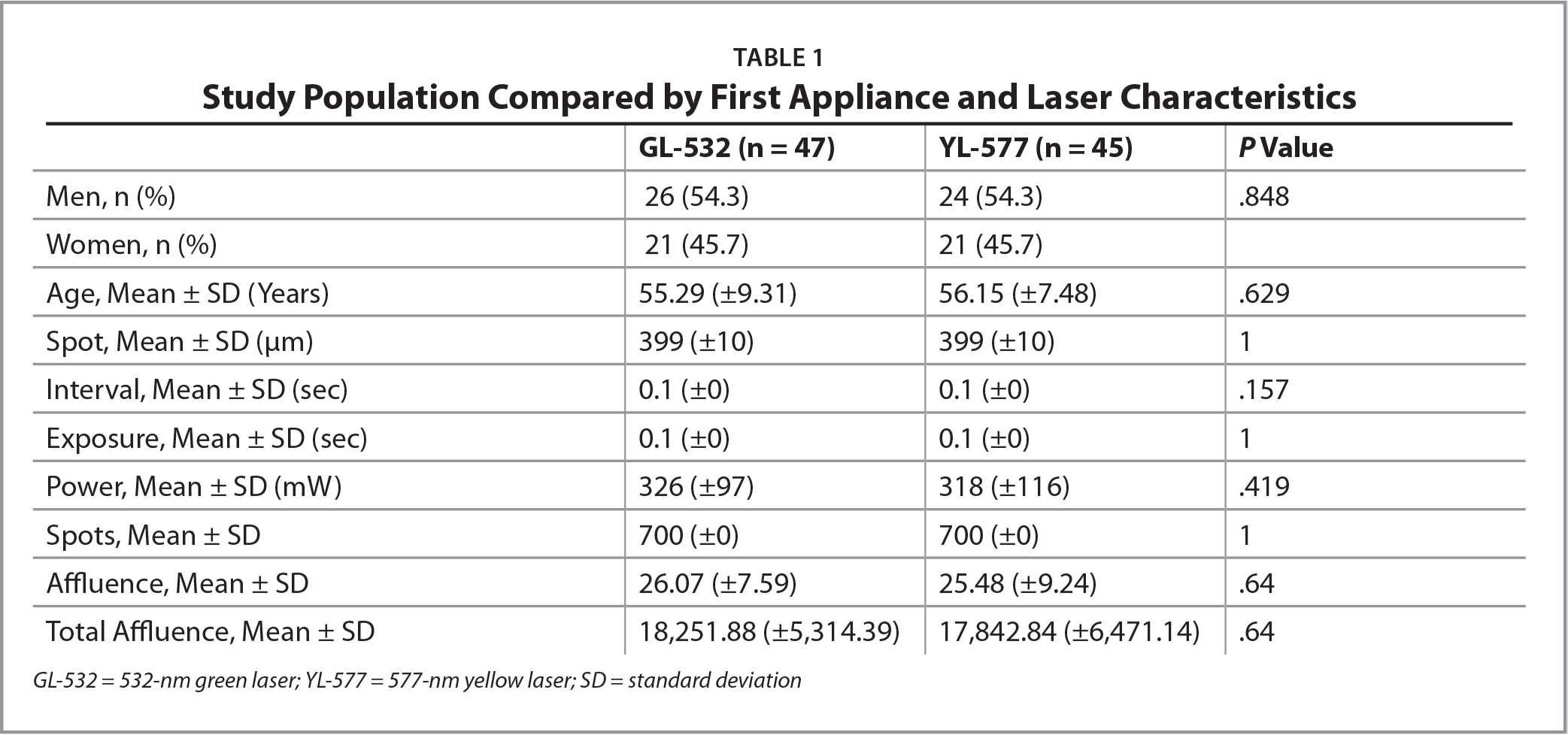 Study Population Compared by First Appliance and Laser Characteristics