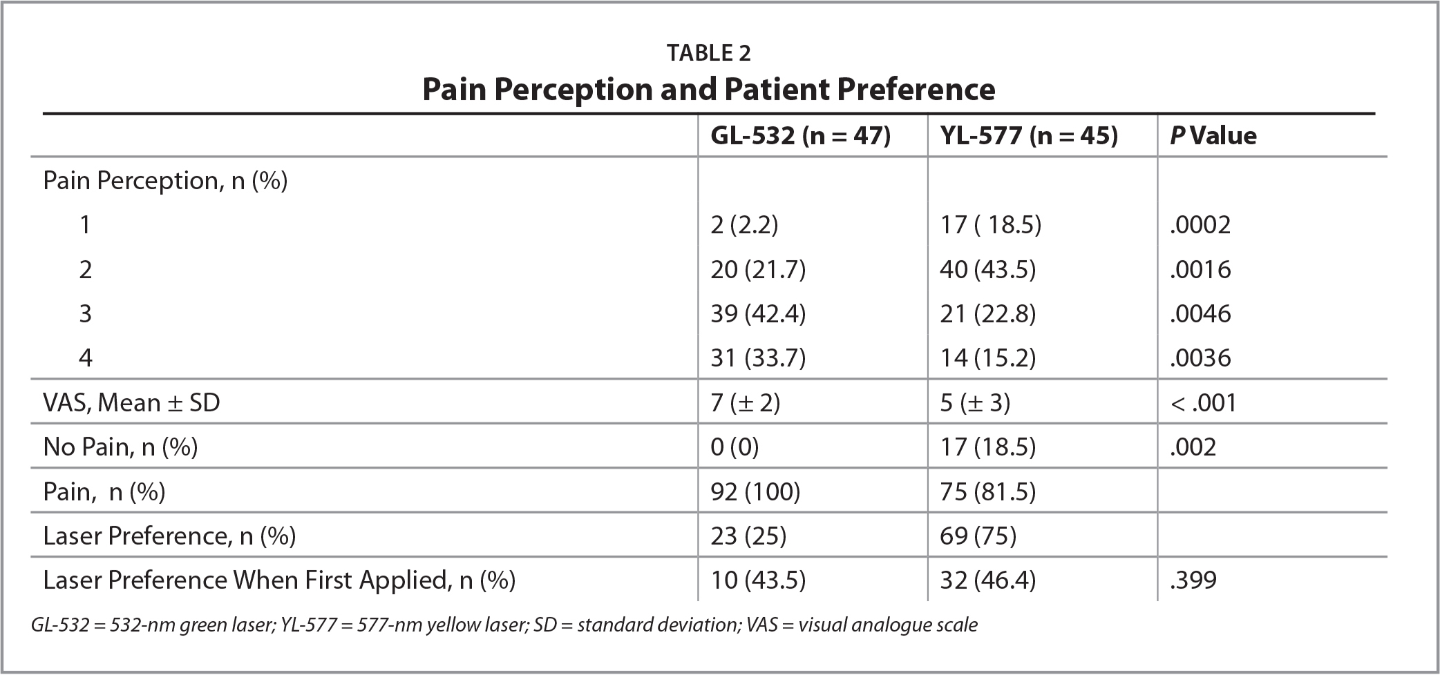 Pain Perception and Patient Preference