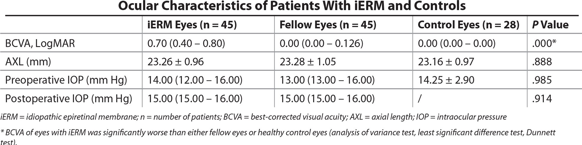 Ocular Characteristics of Patients With iERM and Controls