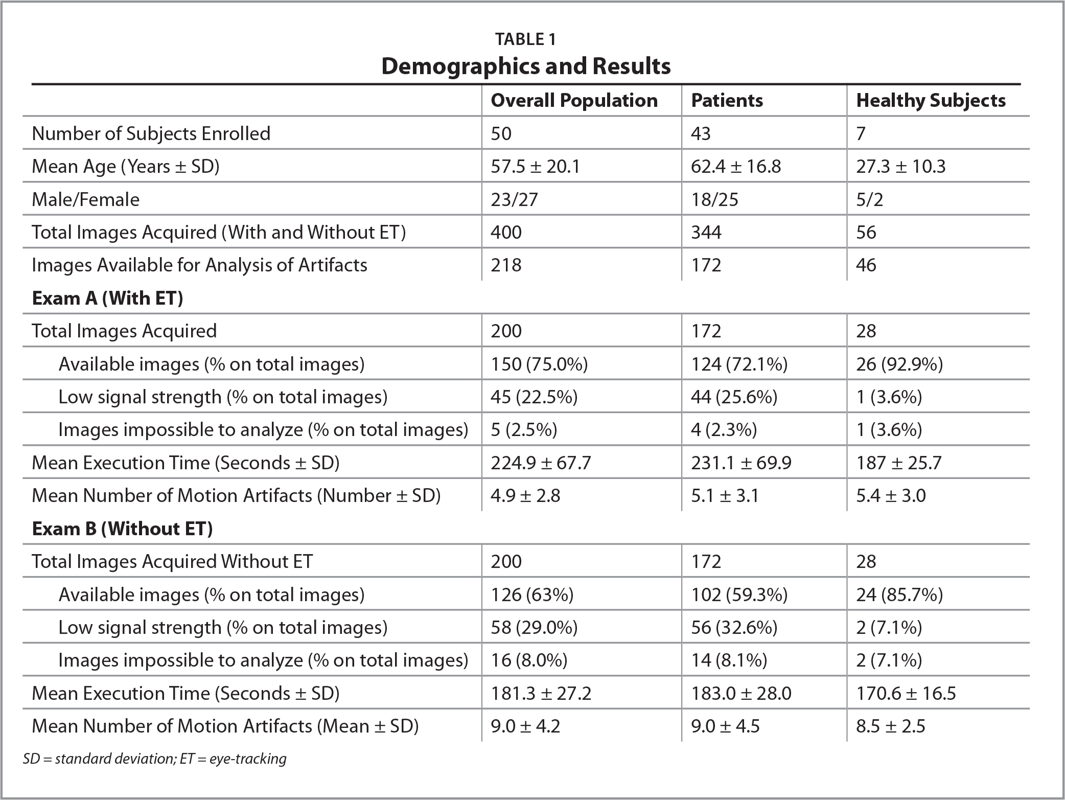 Demographics and Results