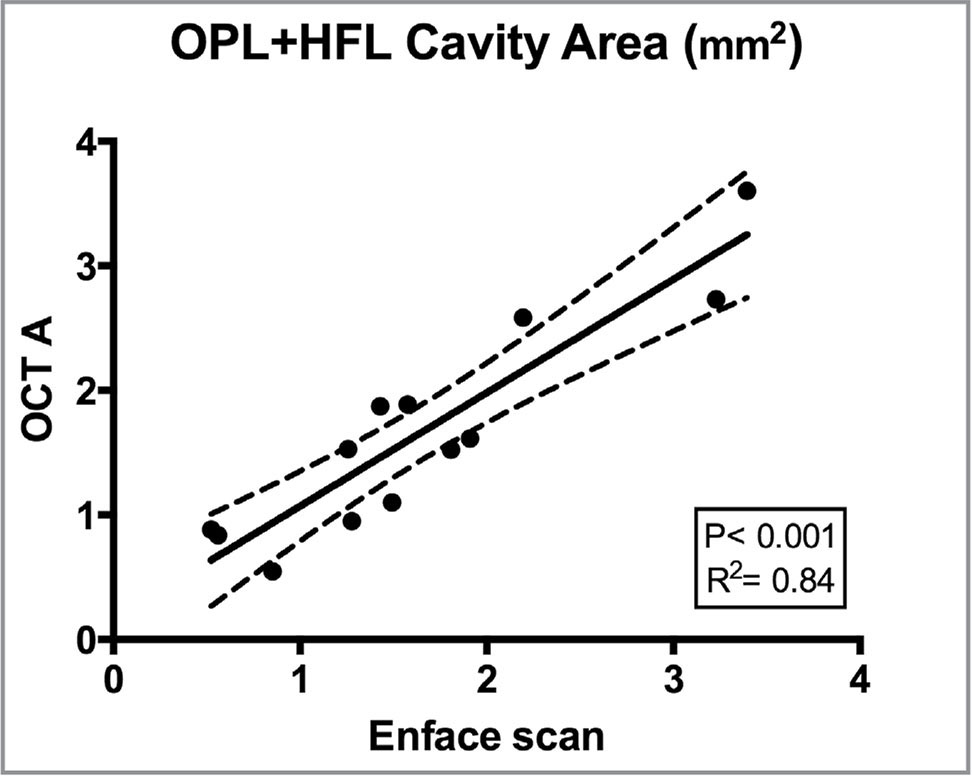 Scatterplot of the statistically significant positive correlation (P < .001; r2= 0.84) between optical coherence angiography and en face scan of the automated cavity area calculation by the Image J algorithm for the outer plexiform layer and Henle fiber layer complex.