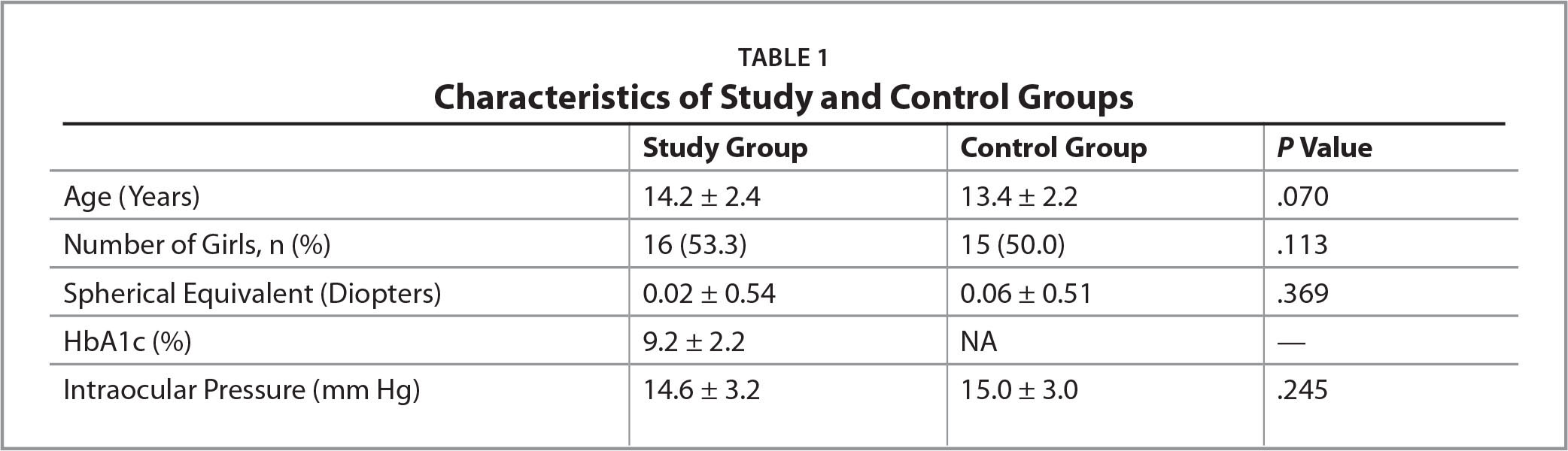 Characteristics of Study and Control Groups