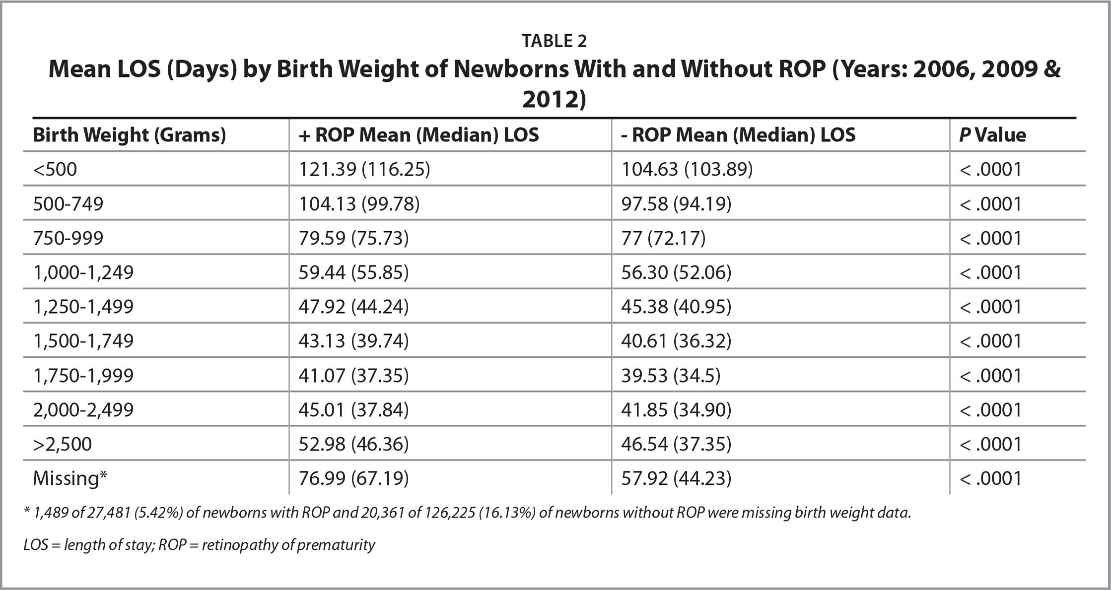 �A;Mean LOS (Days) by Birth Weight of Newborns With and Without ROP (Years: 2006, 2009 & 2012)�A;