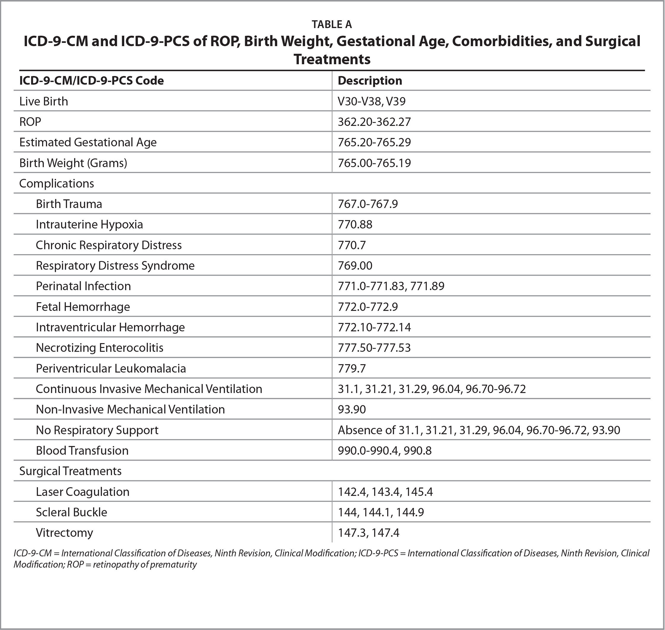ICD-9-CM and ICD-9-PCS of ROP, Birth Weight, Gestational Age, Comorbidities, and Surgical Treatments;