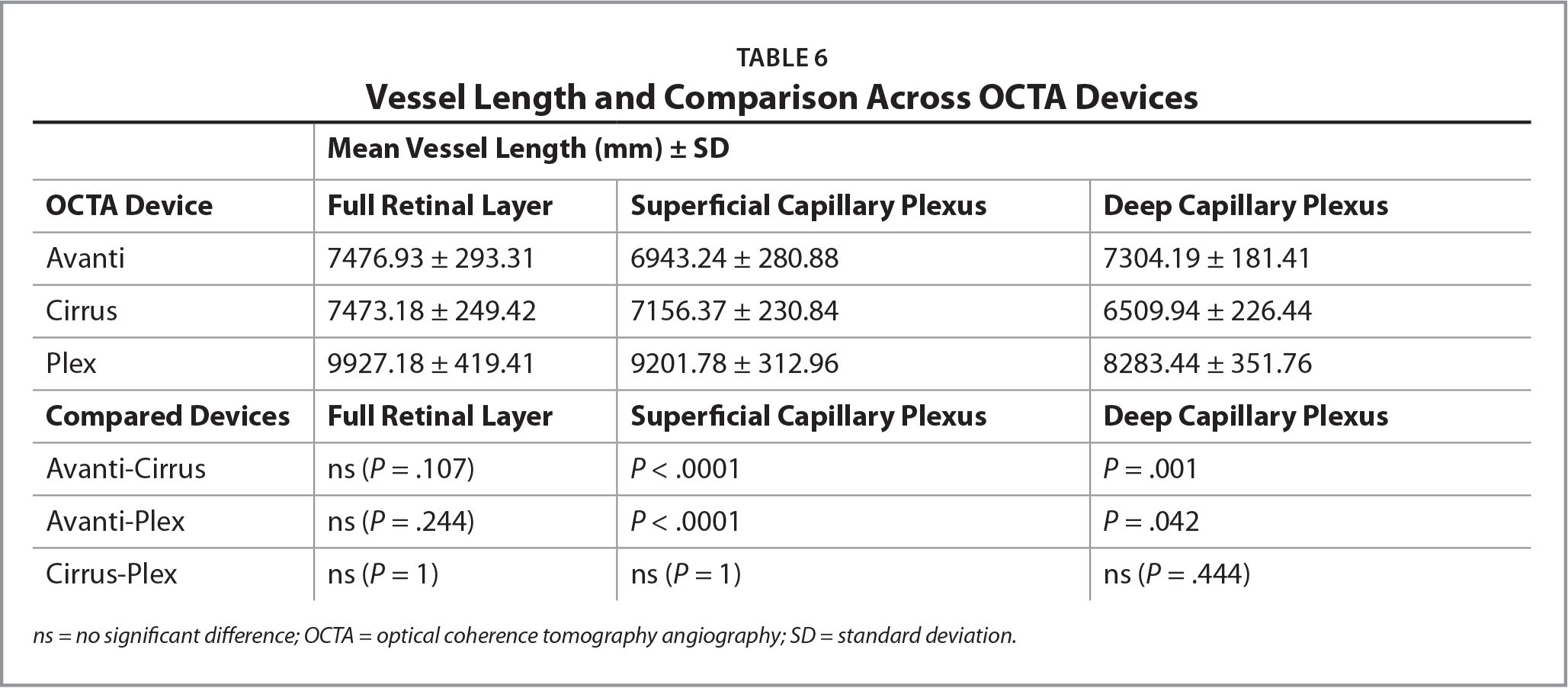 Vessel Length and Comparison Across OCTA Devices