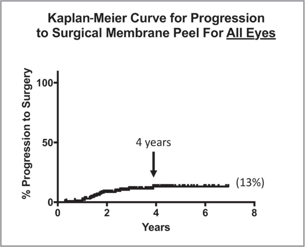 Kaplan-Meier survival curves for all 201 eyes showed a 13% progression to surgery at 7 years. Additionally, it appears that if an eye had not progressed to surgery by 4 years, its likelihood of doing so was negligible.