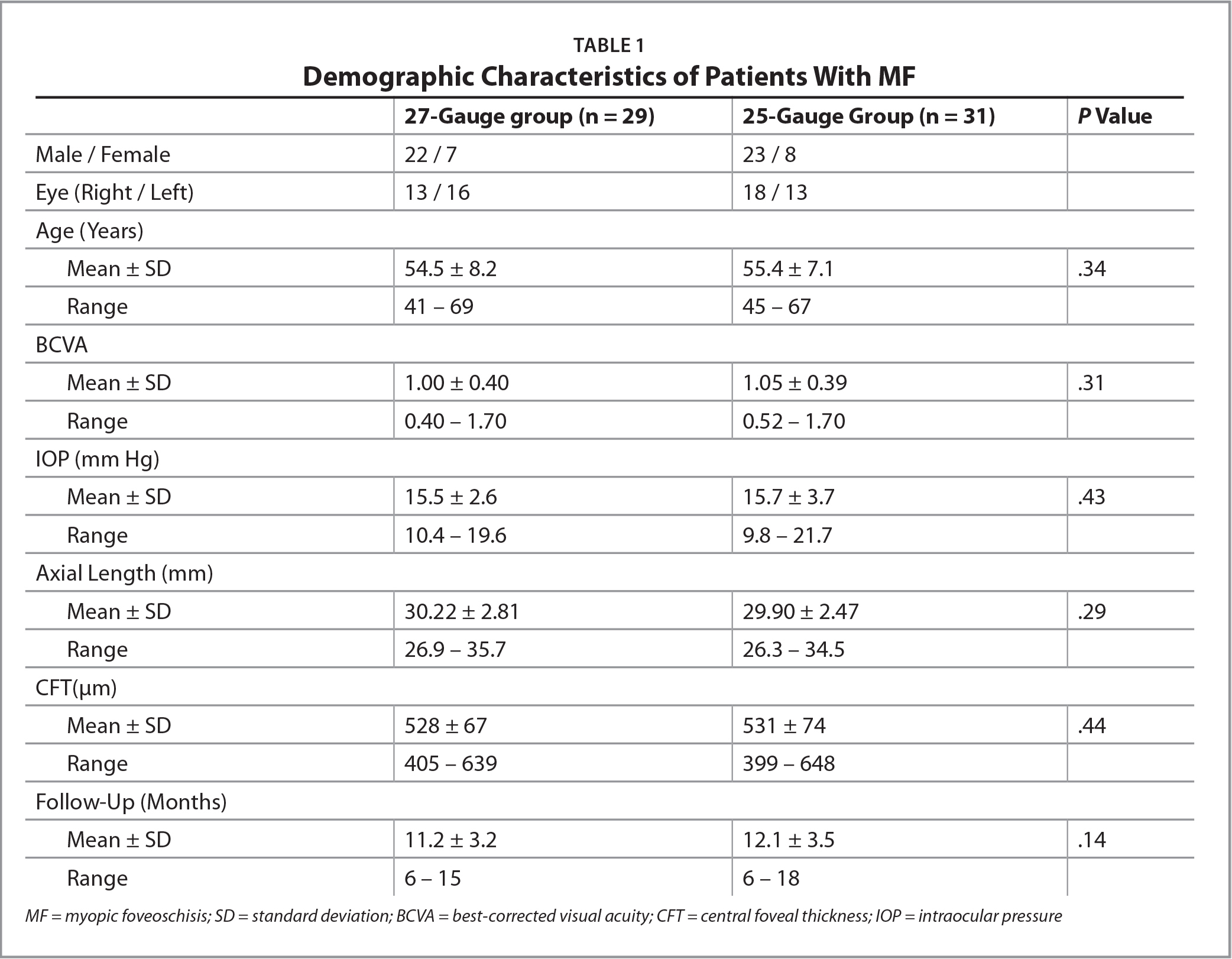 Demographic Characteristics of Patients With MF