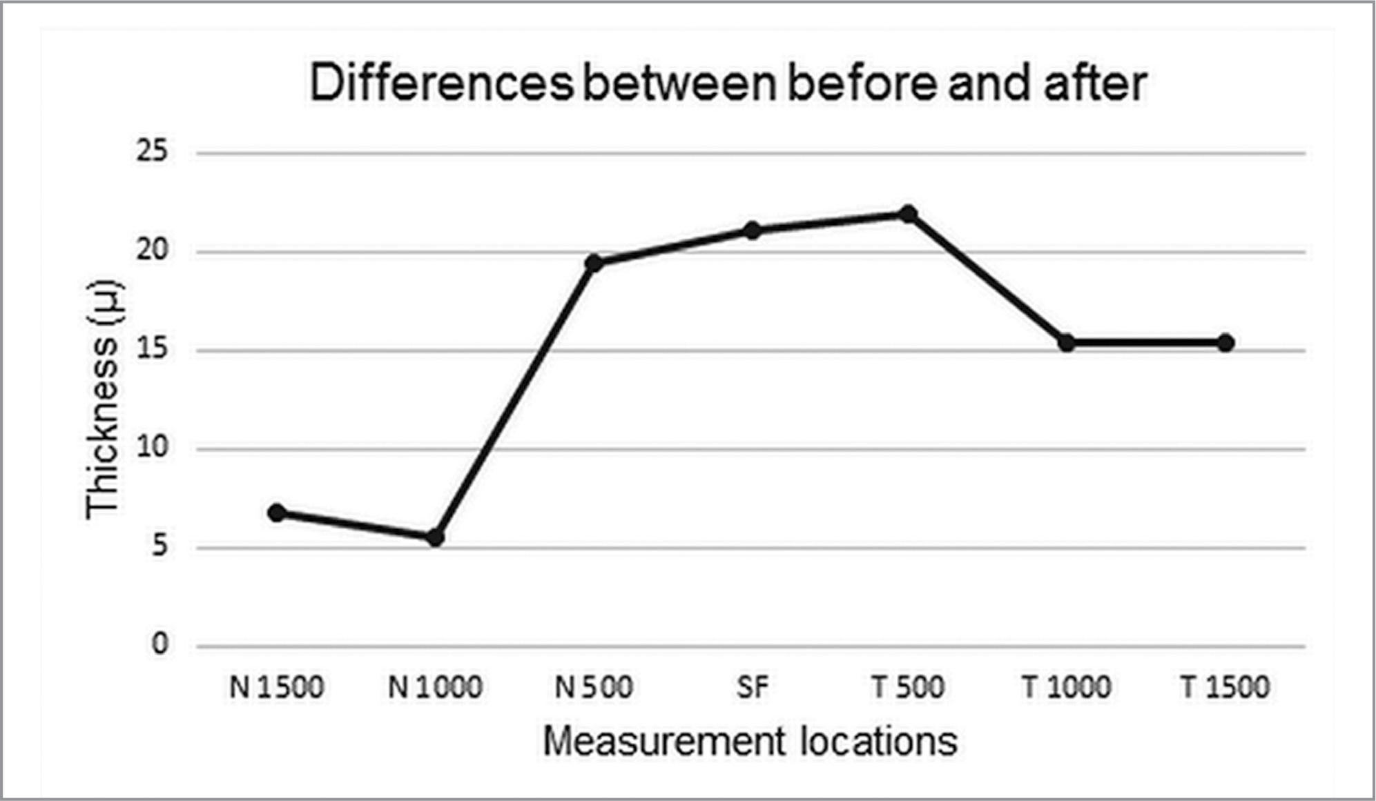 The differences between before and after treatment in choroidal thickness values.