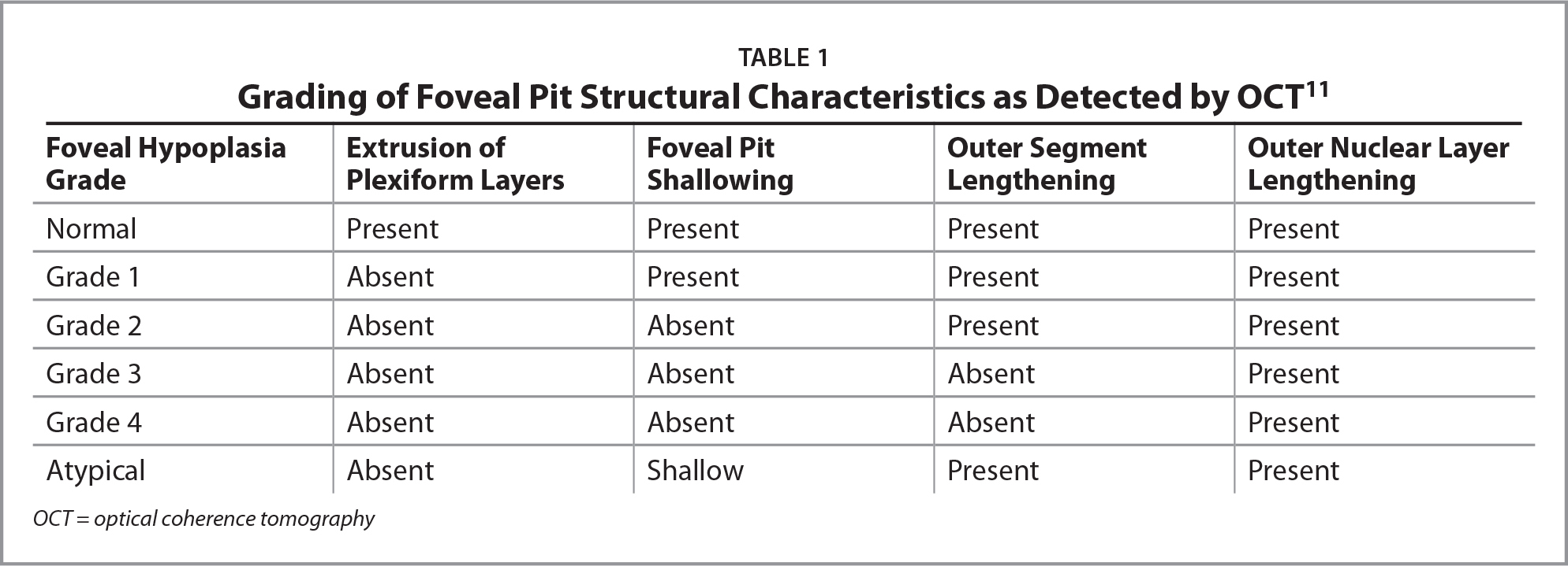Grading of Foveal Pit Structural Characteristics as Detected by OCT11