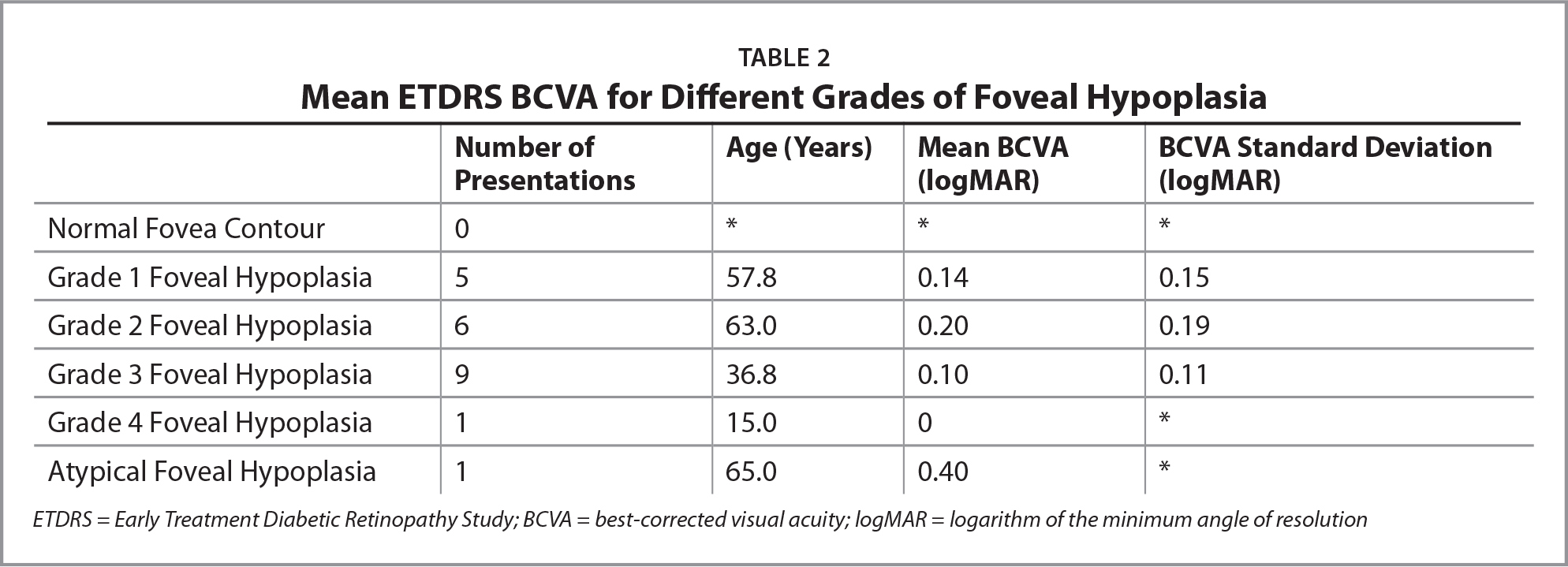 Mean ETDRS BCVA for Different Grades of Foveal Hypoplasia