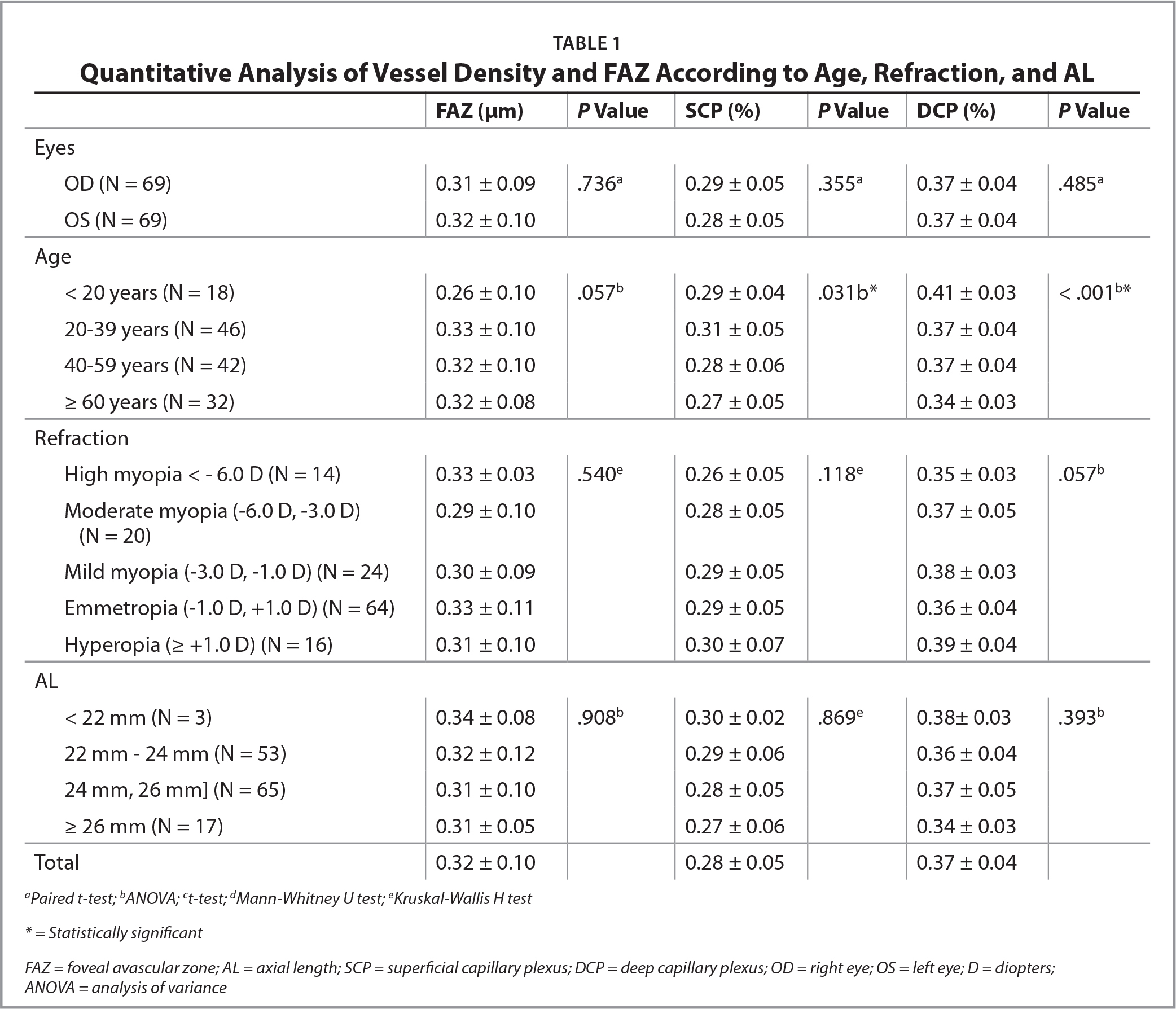 Quantitative Analysis of Vessel Density and FAZ According to Age, Refraction, and AL