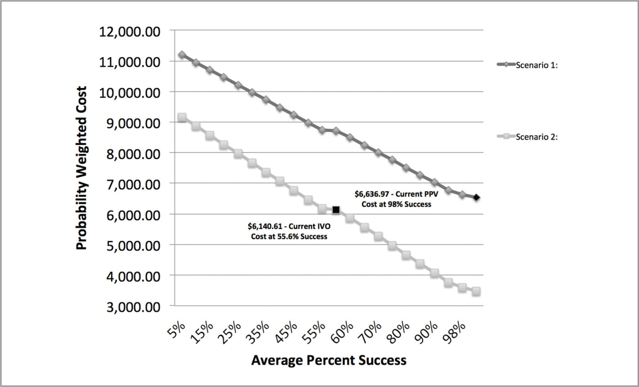 Probability weighted cost versus average percent success in 2016: The 2016 intravitreal ocriplasmin (IVO) cost at a 55.6% success rate was $6,340.61, whereas the 2016 pars plana vitrectomy cost at a 98% success rate was $6,636.97. The 2016 IVO cost reduction achieved cost effectiveness with a success rate of 55.6%.