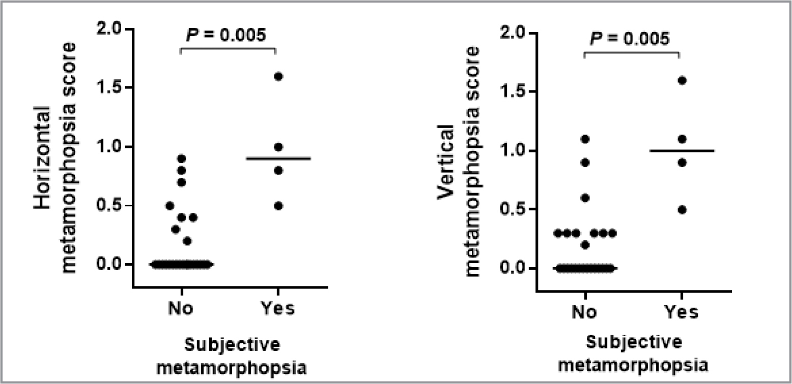 Association between subjective complaints of postoperative metamorphopsia and metamorphopsia score evaluated by M-CHART scores.