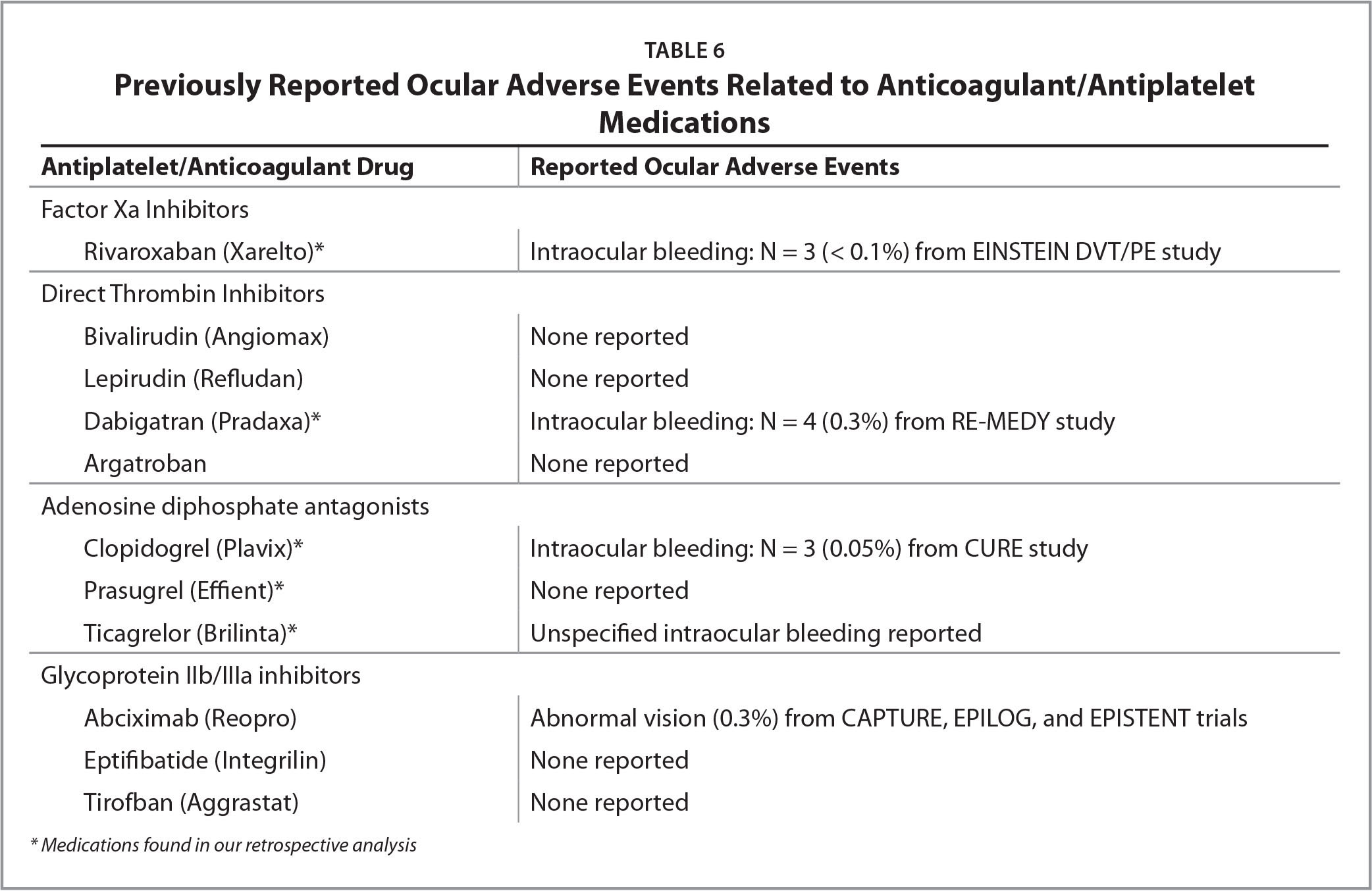 Previously Reported Ocular Adverse Events Related to Anticoagulant/Antiplatelet Medications