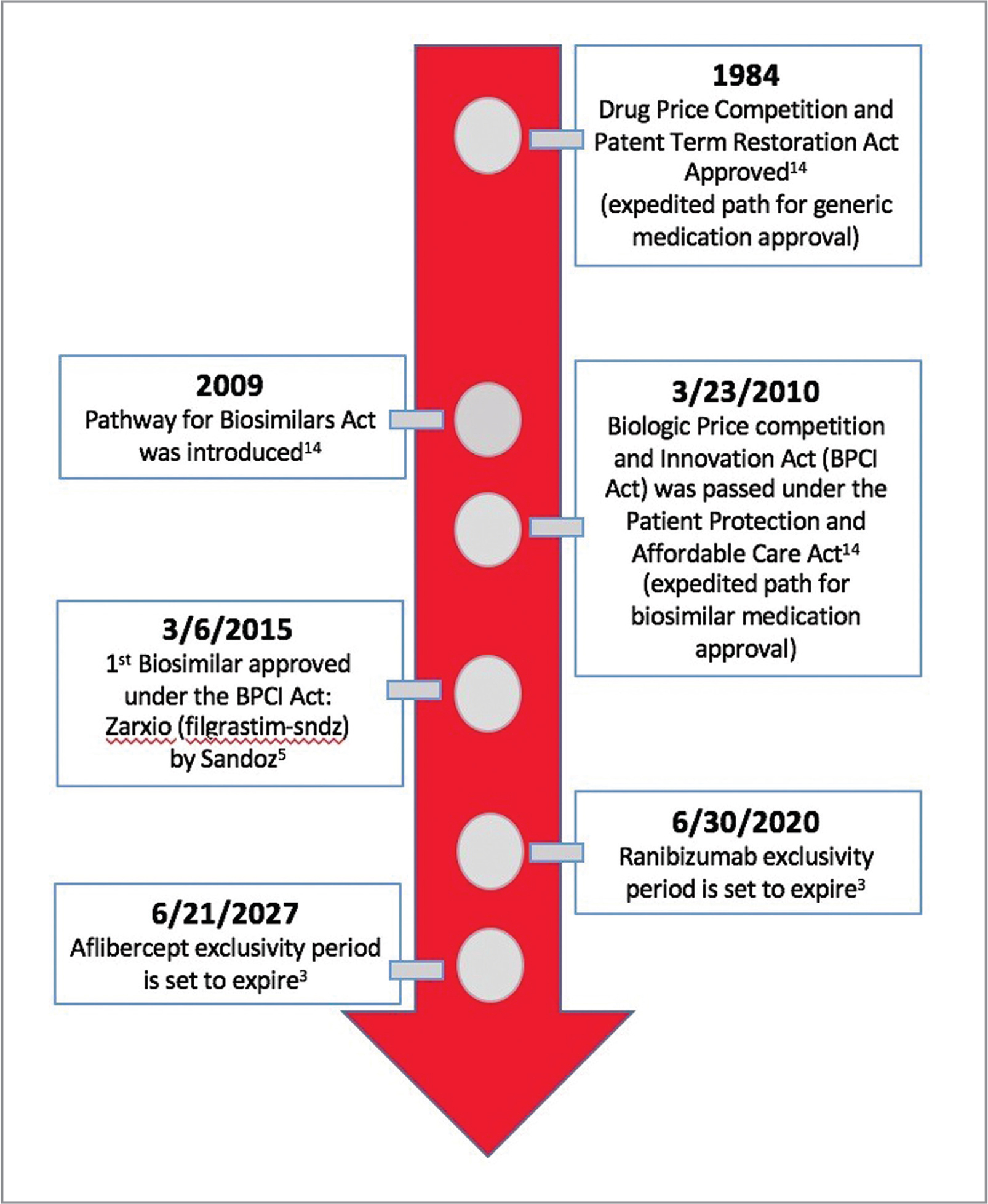 The U.S. federal regulation timeline highlighting important dates involving biosimilar legislation.
