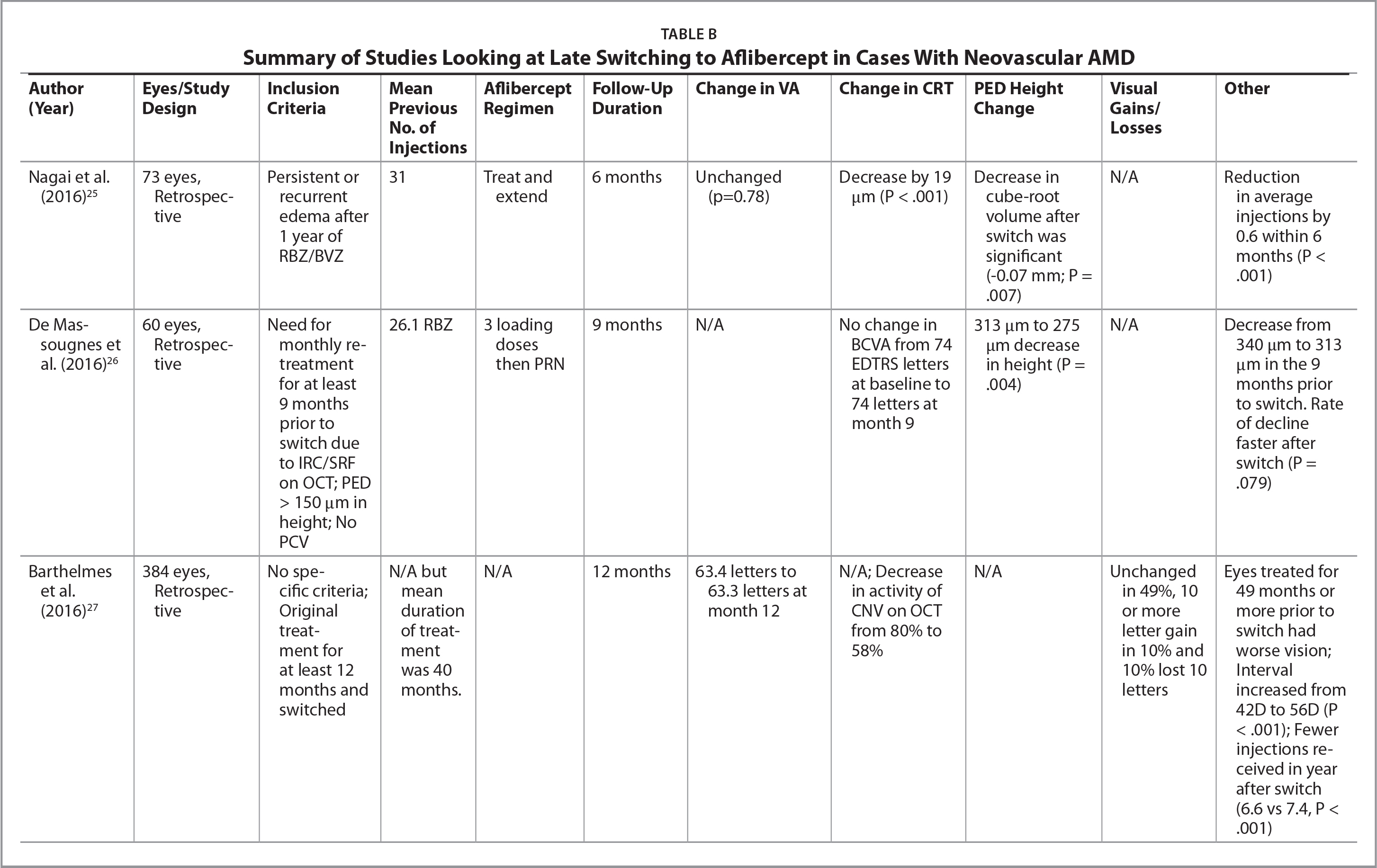 Summary of Studies Looking at Late Switching to Aflibercept in Cases With Neovascular AMD