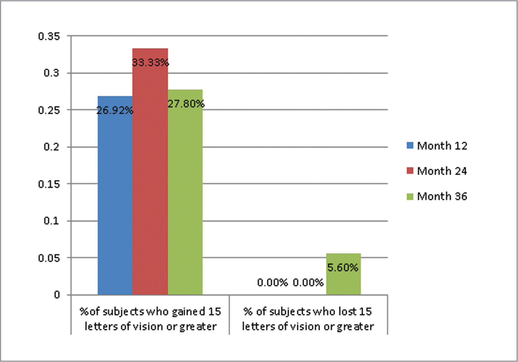 Percentage of subjects who gained 15 letters of vision or greater and percentage of subjects who lost 15 letters of vision or greater during ASSESS study years 1, 2, and 3.