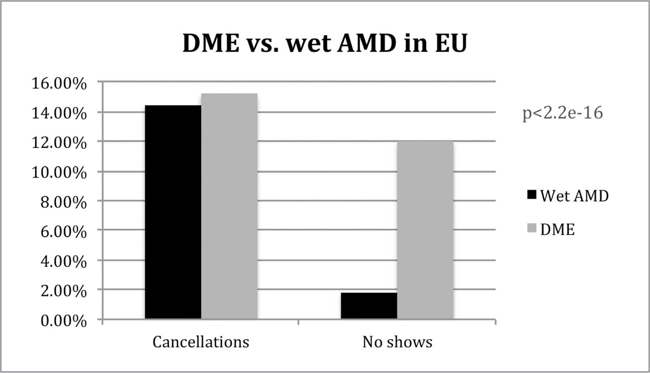 Cancellations and no-shows for patients with wet age-related macular degeneration (AMD) and diabetic macular edema (DME) in Europe (EU).