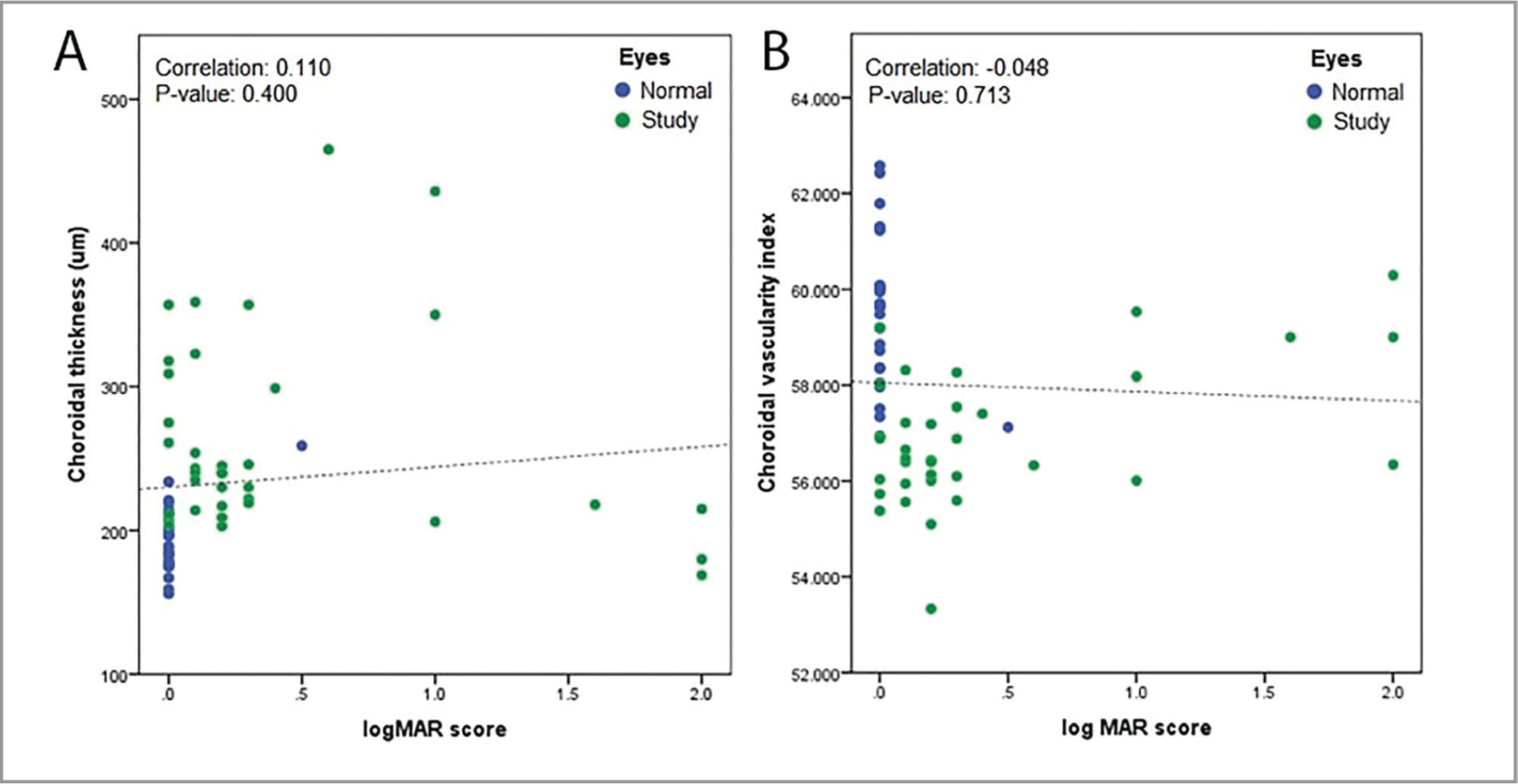 Scatter plots showing overall relationship of choroidal thickness (A) and choroidal vascularity index (B) with best-corrected visual acuity.