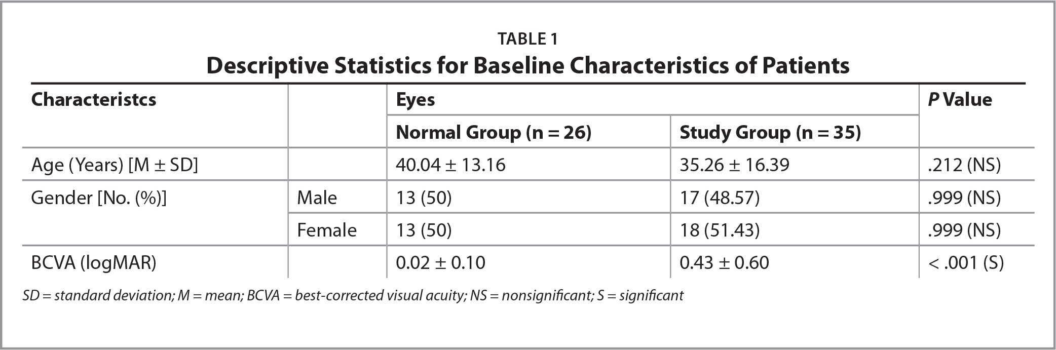 Descriptive Statistics for Baseline Characteristics of Patients
