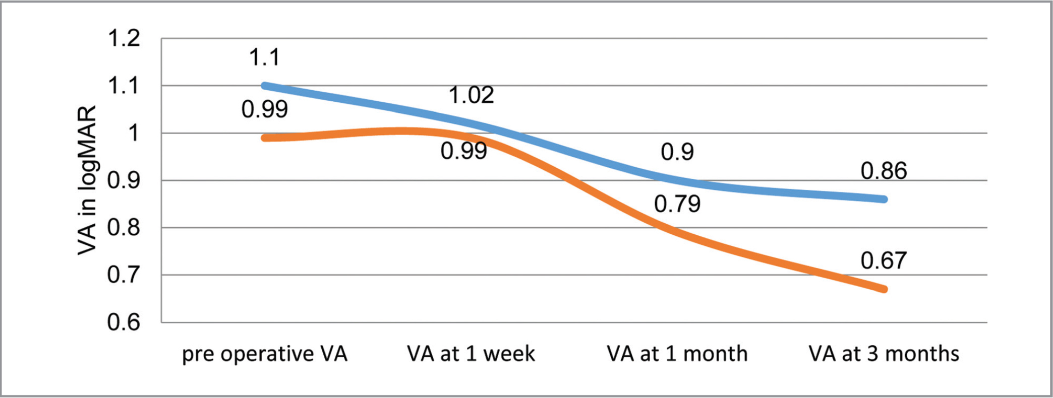 Line diagram showing visual acuity (VA) gain in each group (blue: group 1, red: group 2)