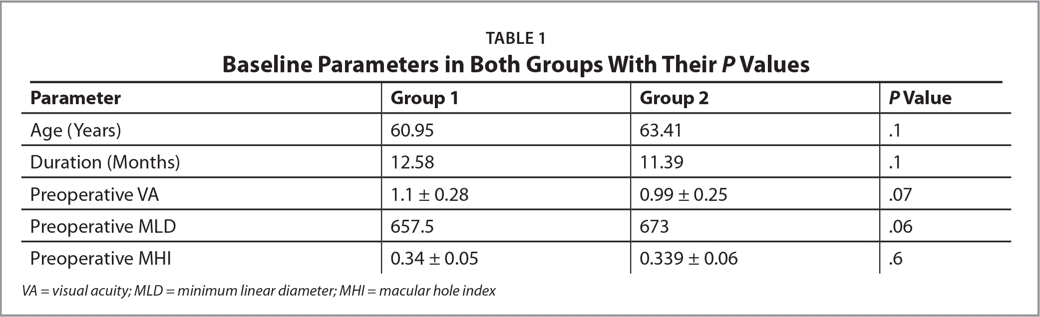 Baseline Parameters in Both Groups With Their P Values
