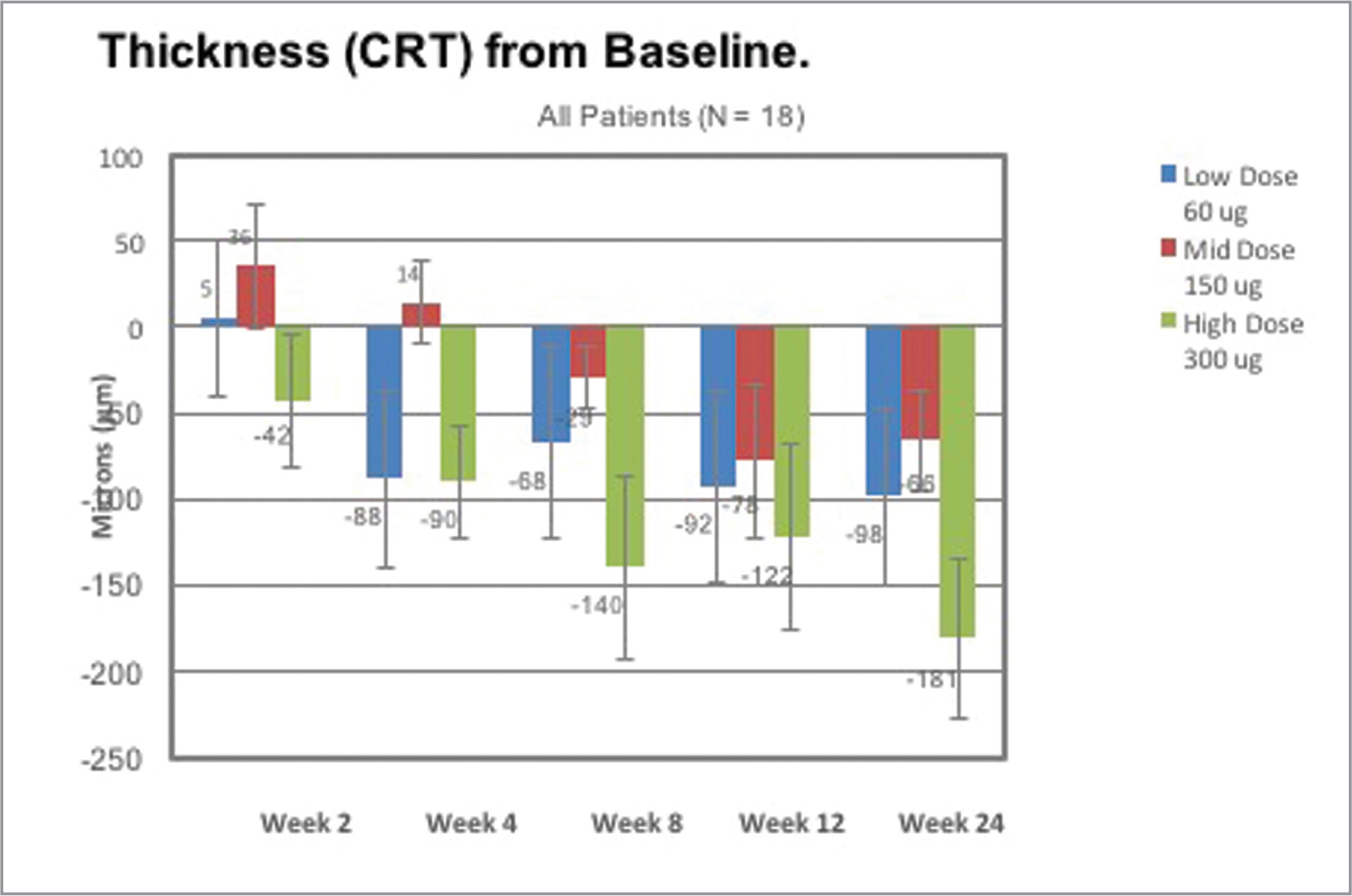 Graph of mean change in central subfield retina thickness (CRT). Data are shown for the low-dose cohort (60 μg), mid-dose cohort (150 μg), and high-dose cohort (300 μg) from weeks 2 through 24. Mean CRT in μm was determined by optical coherence tomography. Results at week 2 (in some patients up to week 4) are before any standard therapy with anti-vascular endothelial growth factor agents could be administered.