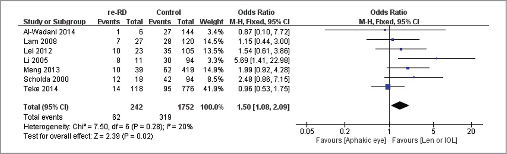 Unadjusted odds ratio and 95% confidence intervals (CIs) of aphakic eyes (aphakic eye / lens or intraocular lens [IOL]) for retinal redetachment (re-RD) after silicone oil removal.
