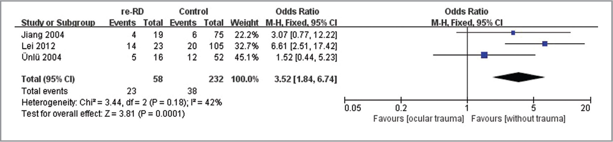 Unadjusted odds ratio and 95% confidence intervals (CIs) of ocular trauma (ocular trauma / without trauma) for retinal redetachment (re-RD) after silicone oil removal.