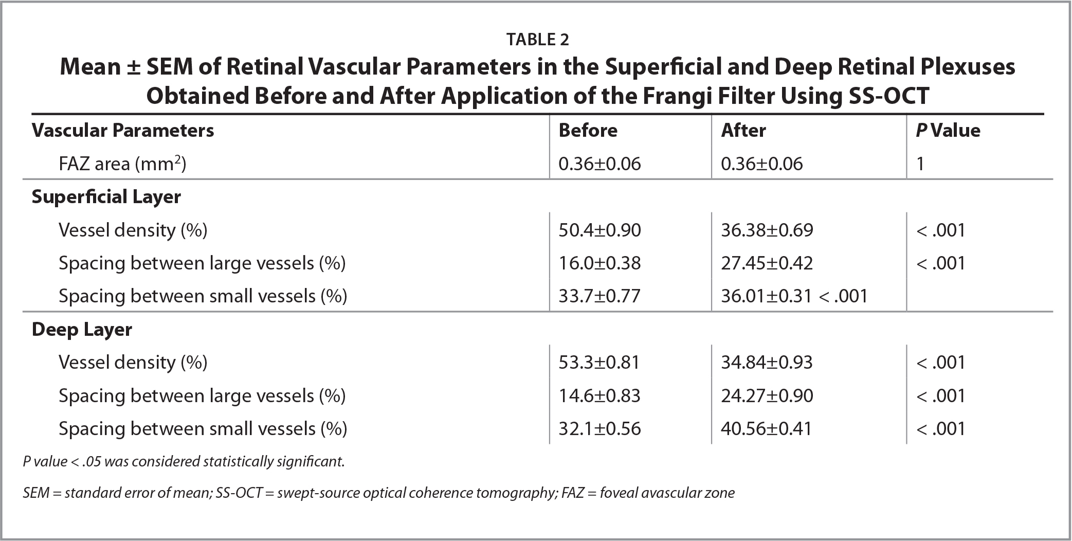 Mean ± SEM of Retinal Vascular Parameters in the Superficial and Deep Retinal Plexuses Obtained Before and After Application of the Frangi Filter Using SS-OCT