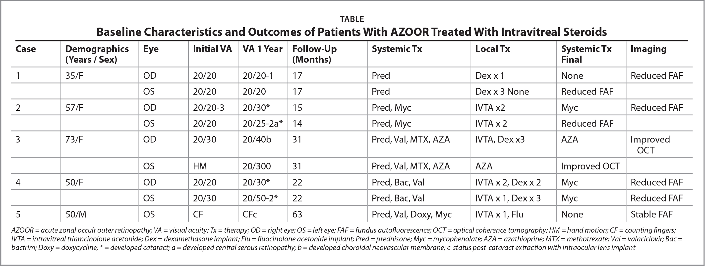 Baseline Characteristics and Outcomes of Patients With AZOOR Treated With Intravitreal Steroids