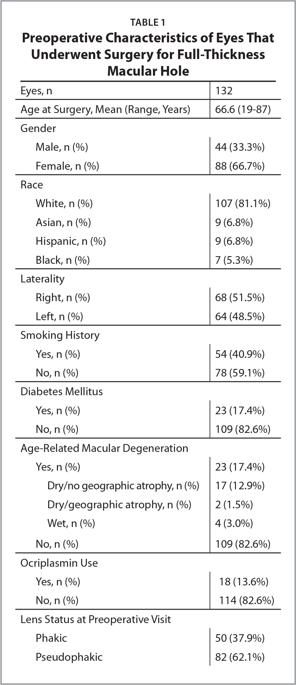 Preoperative Characteristics of Eyes That Underwent Surgery for Full-Thickness Macular Hole