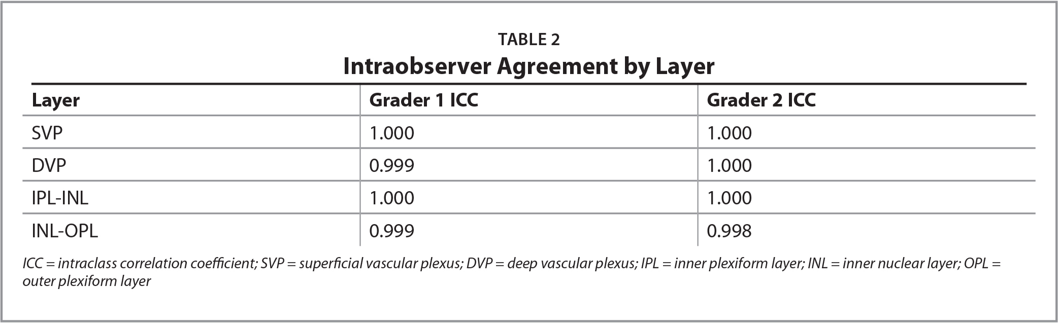 Intraobserver Agreement by Layer