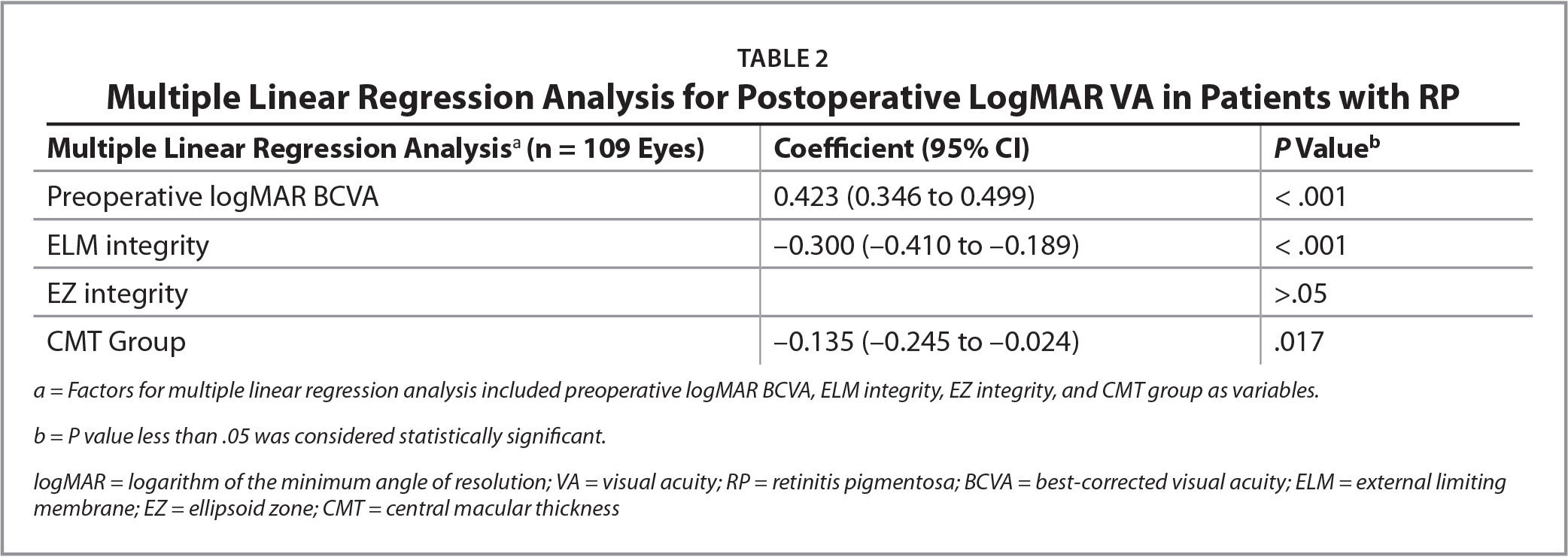 Multiple Linear Regression Analysis for Postoperative LogMAR VA in Patients with RP