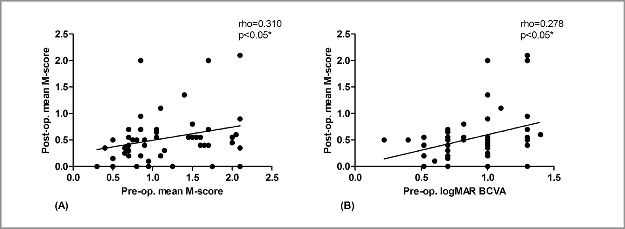 Correlations between preoperative logMAR best-corrected visual acuity (BCVA) and preoperative/postoperative M-score. Postoperative average M-score was positively correlated with (A) preoperative M-score (rho = 0.310; P = .024 < .05) and (B) preoperative logMAR BCVA at 6 months (rho = 0.278; P = .044 < .05).