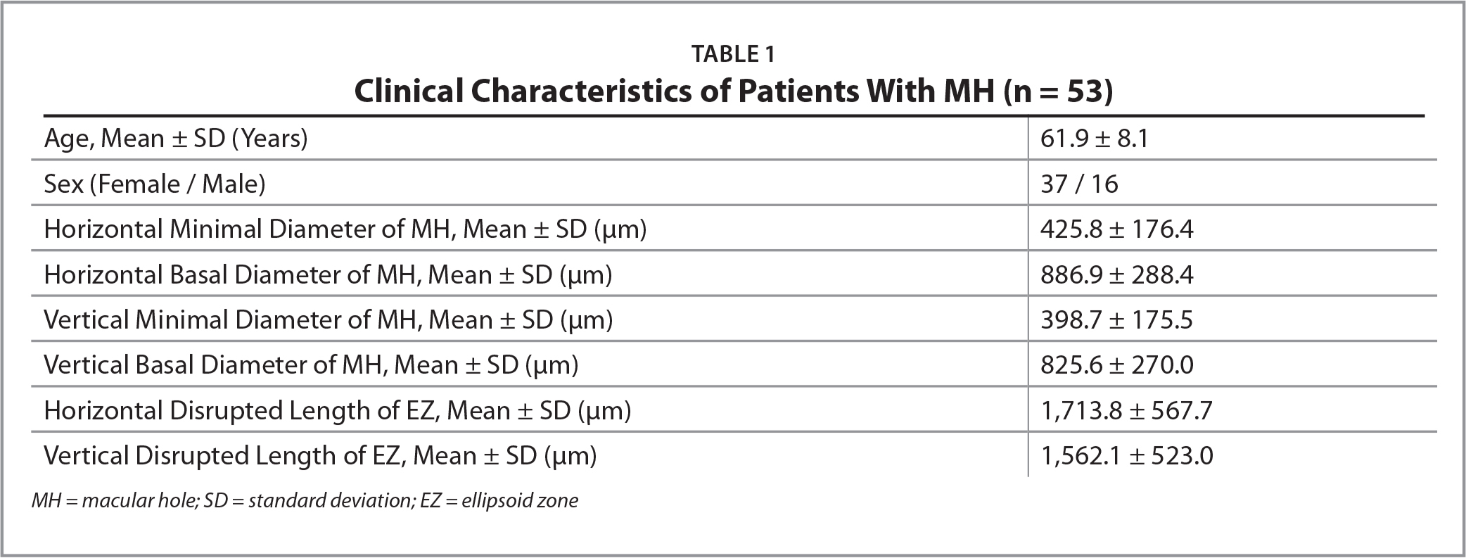 Clinical Characteristics of Patients With MH (n = 53)