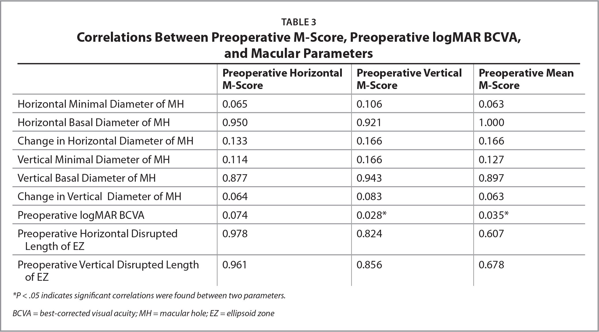 Correlations Between Preoperative M-Score, Preoperative logMAR BCVA, and Macular Parameters