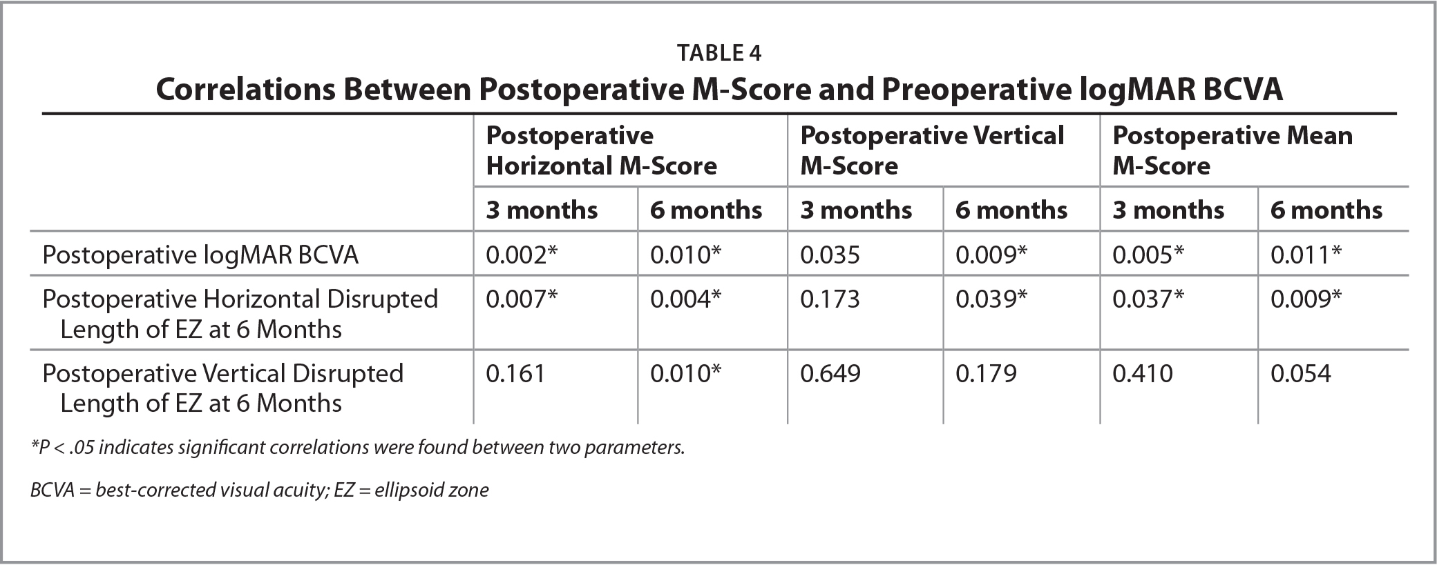 Correlations Between Postoperative M-Score and Preoperative logMAR BCVA