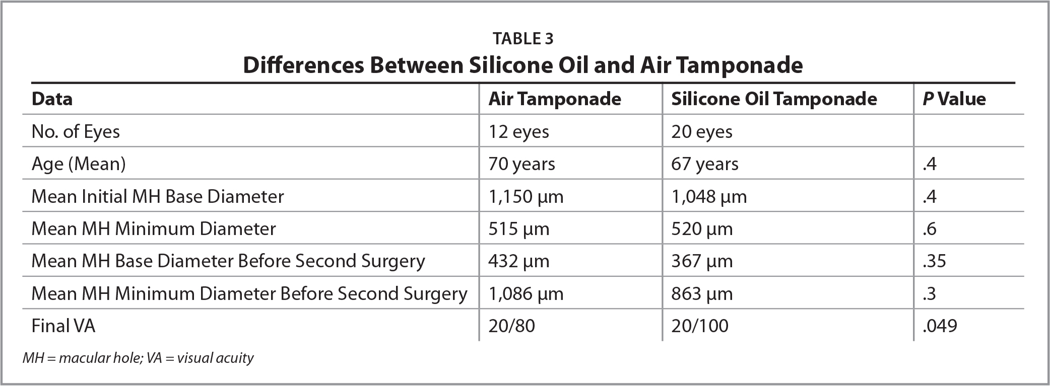 Differences Between Silicone Oil and Air Tamponade