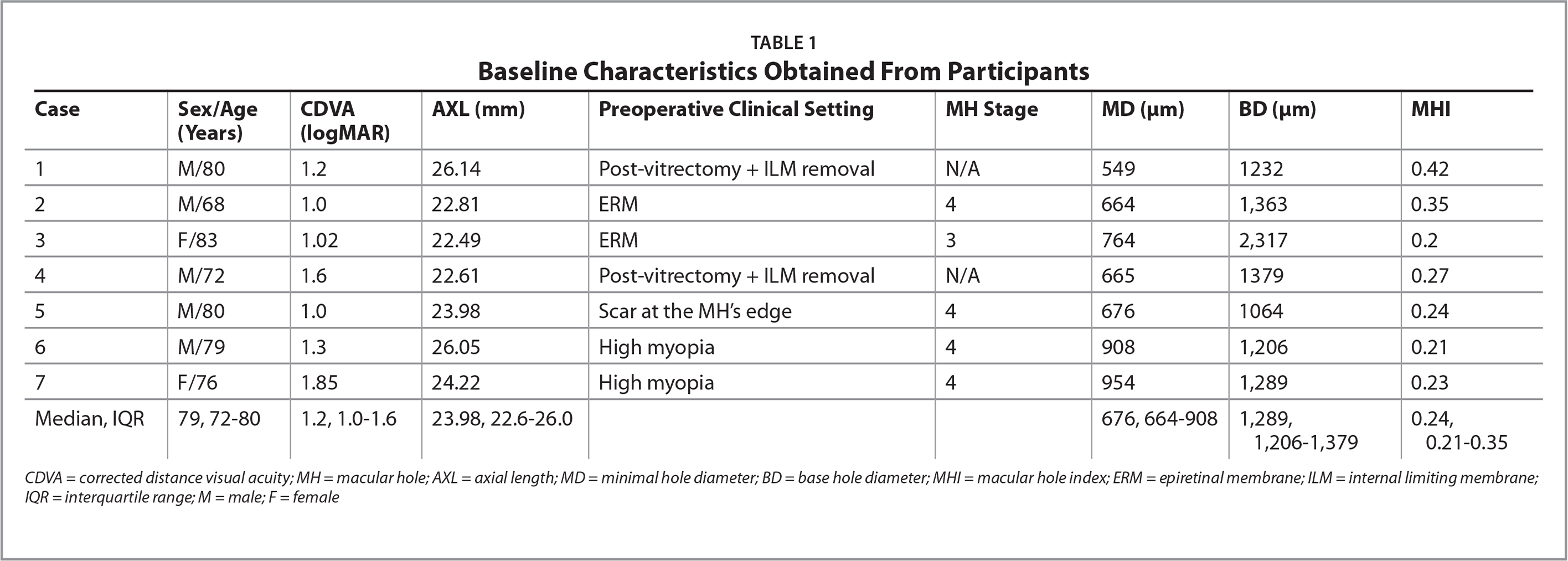 Baseline Characteristics Obtained From Participants