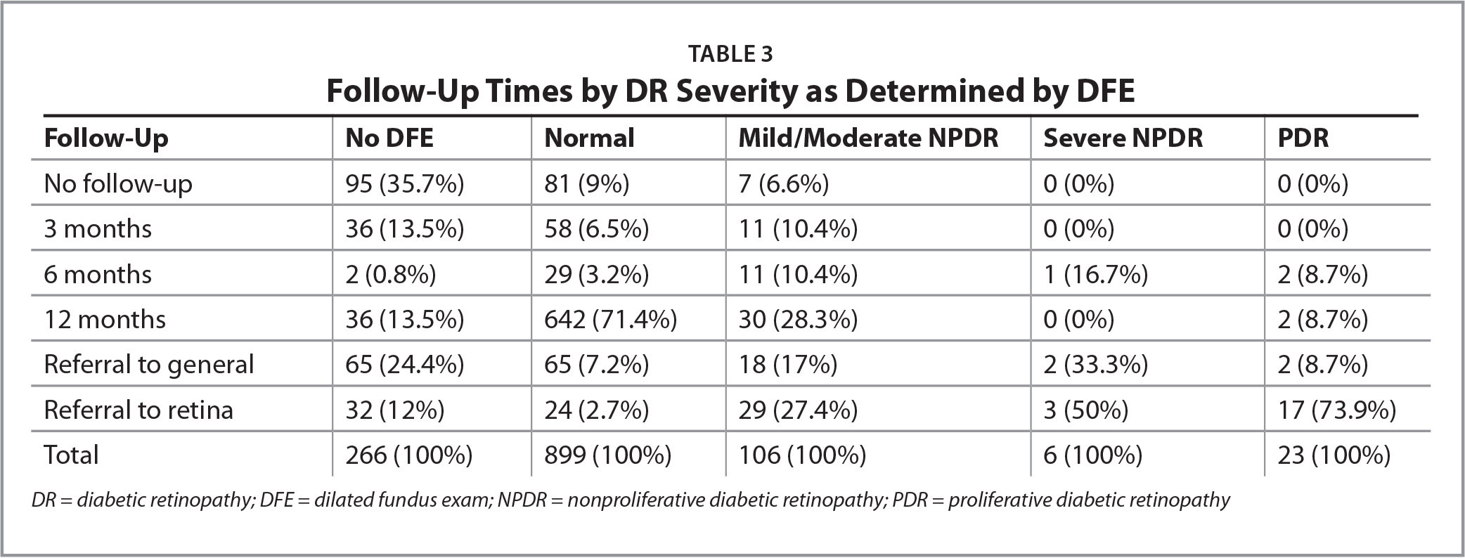 Follow-Up Times by DR Severity as Determined by DFE