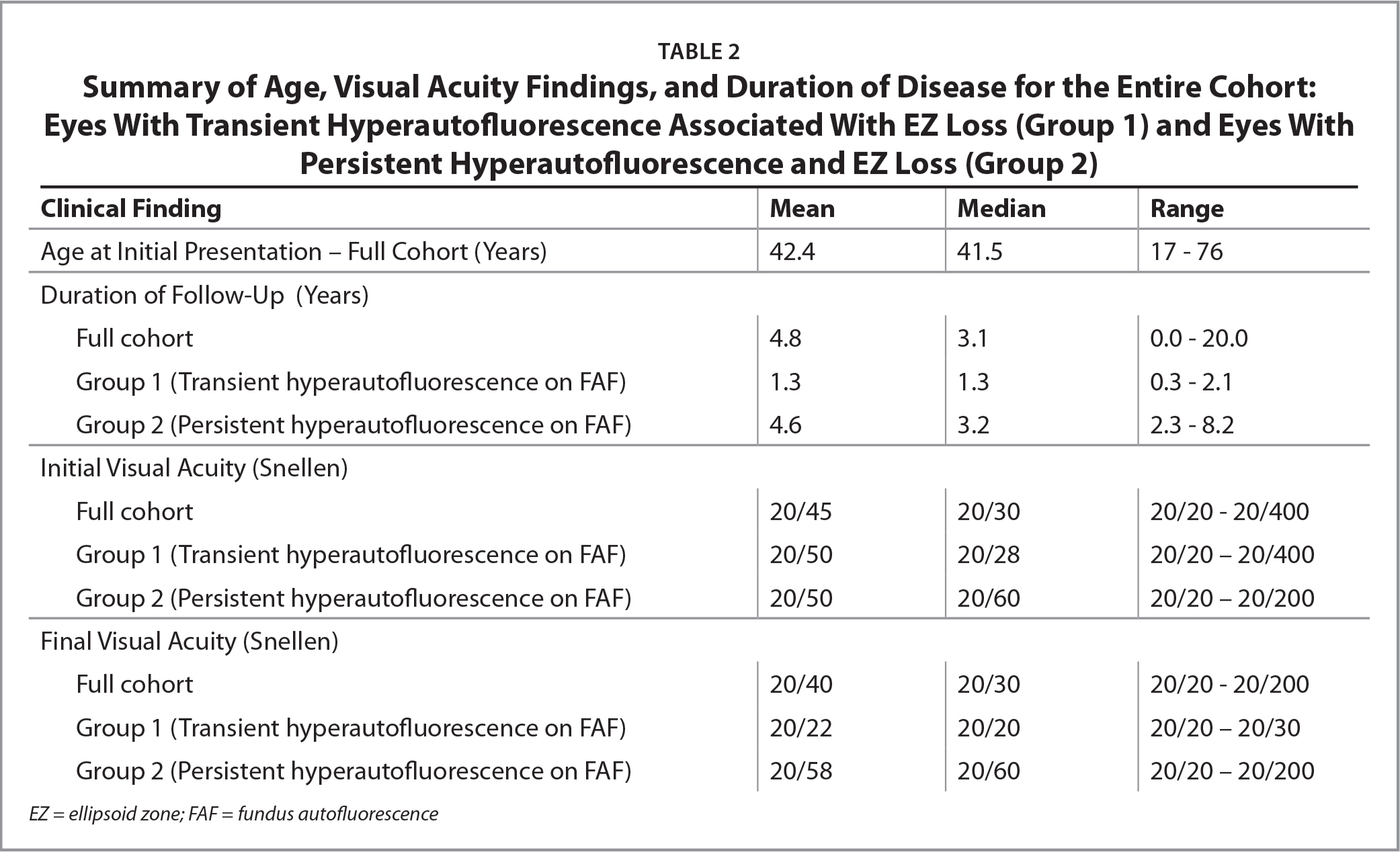 Summary of Age, Visual Acuity Findings, and Duration of Disease for the Entire Cohort:Eyes With Transient Hyperautofluorescence Associated With EZ Loss (Group 1) and Eyes With Persistent Hyperautofluorescence and EZ Loss (Group 2)