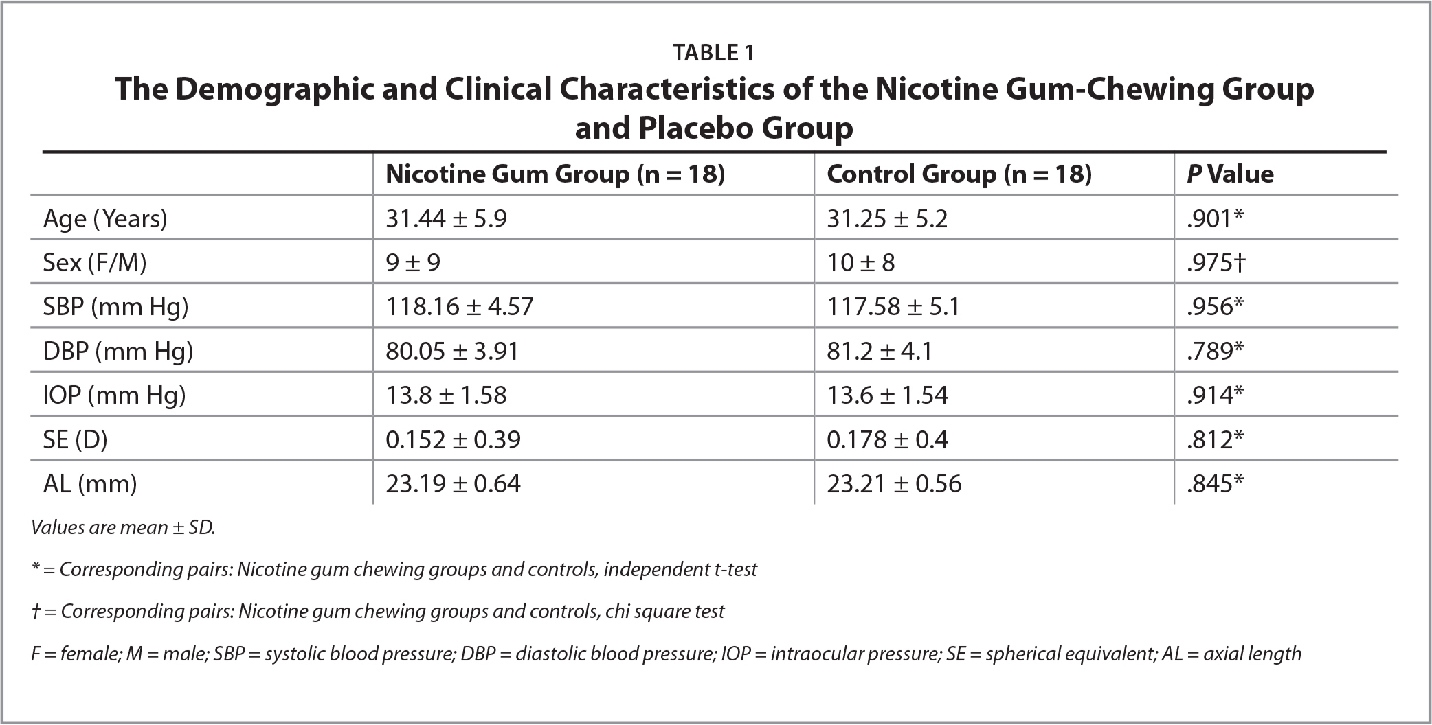 The Demographic and Clinical Characteristics of the Nicotine Gum-Chewing Groupand Placebo Group